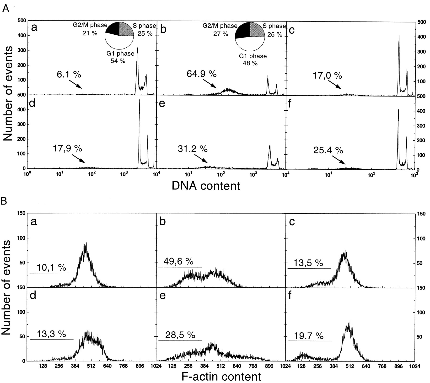 Suppression of Fas/APO-1-Mediated Apoptosis by Mitogen-Activated