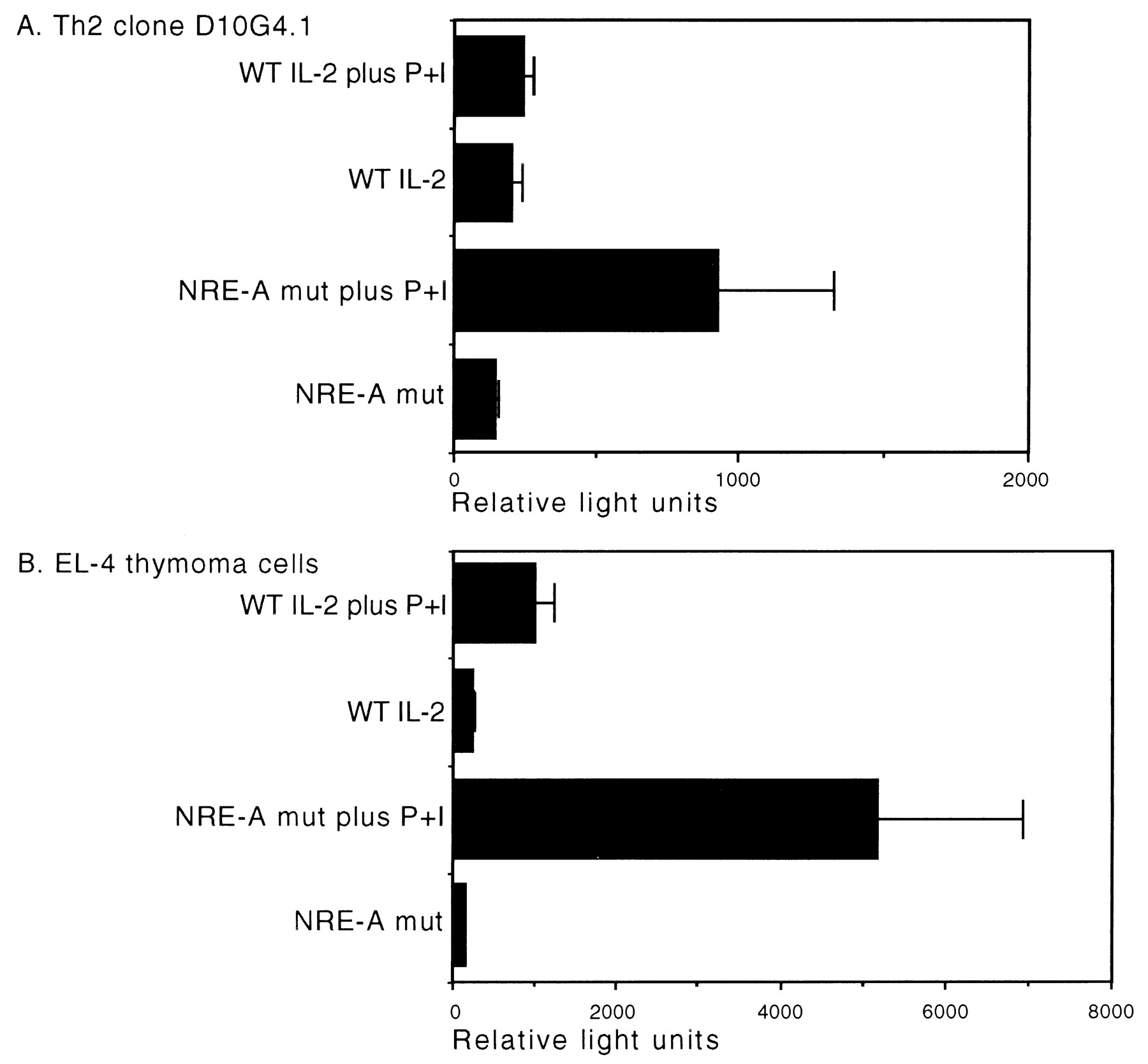 Transcriptional Repression Of The Il 2 Gene In Th Cells By Zeb The