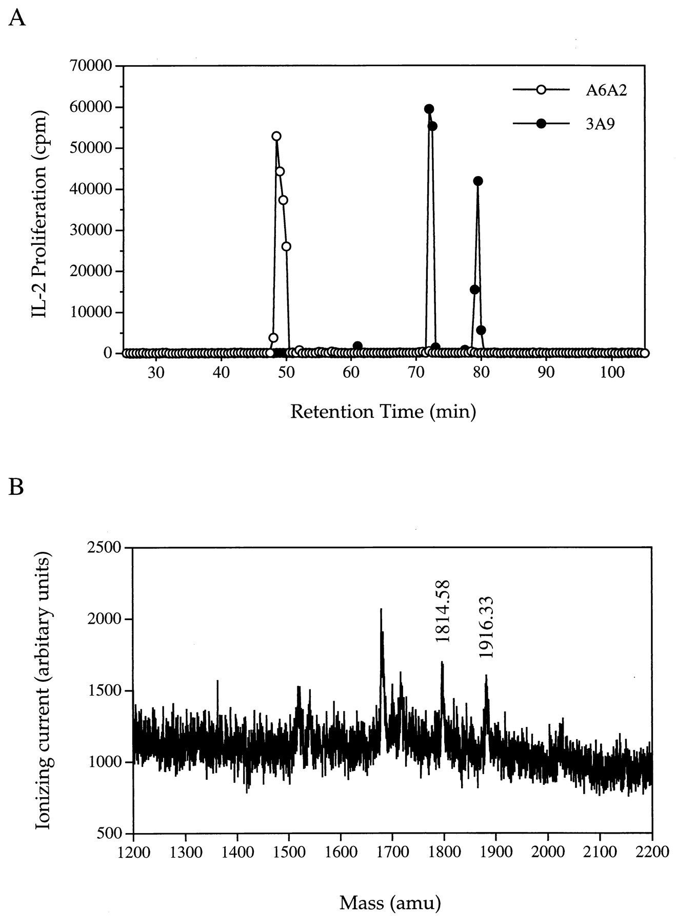 lysozyme from egg white using chromatography Lysozyme (ec 32117) is a glycoside hydrolase with an important role in   other egg white proteins),therefore, ion-exchange chromatography became the.