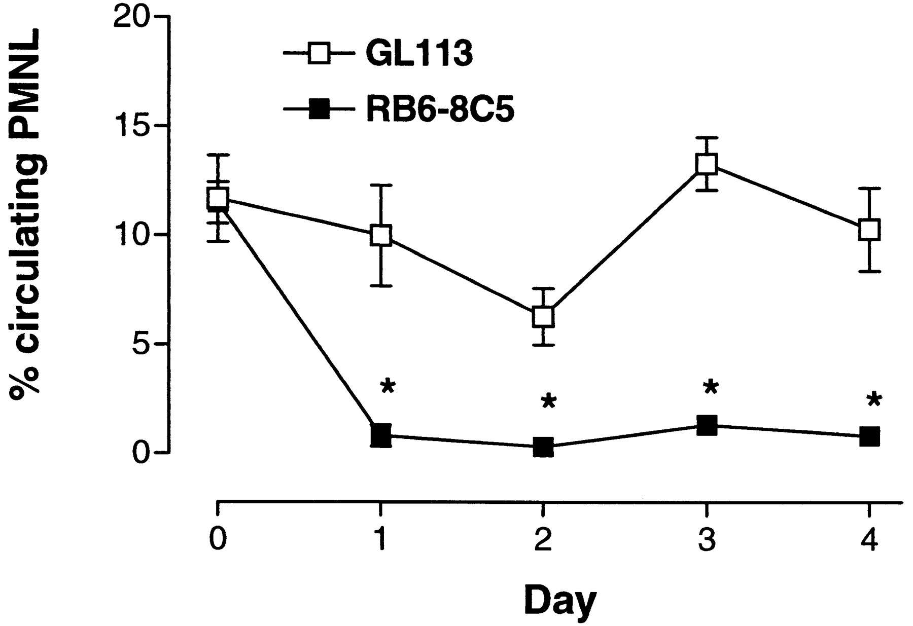 Treatment with anti granulocyte antibodies inhibits the effector download figure pooptronica