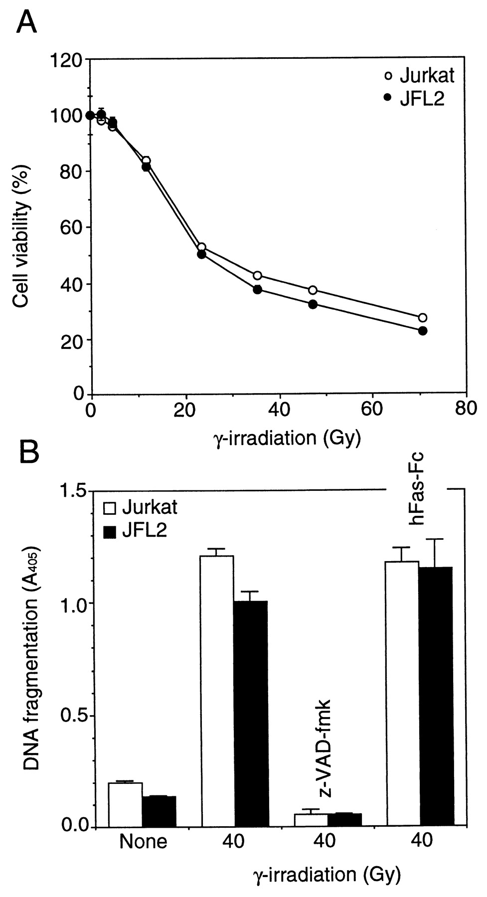 Flip prevents apoptosis induced by death receptors but not by download figure biocorpaavc