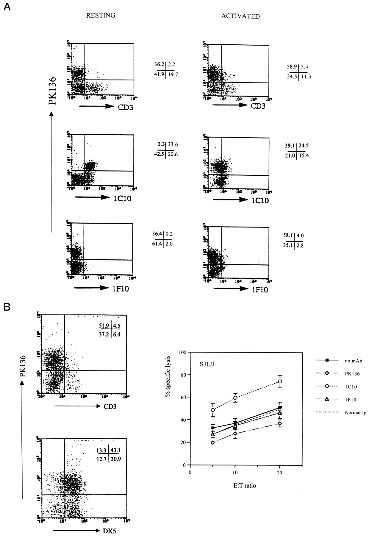 The Nkr P1b Gene Product Is An Inhibitory Receptor On Sjl J Nk Cells 1911 Receiver Diagram Free Download Wiring Diagrams Pictures Figure Open In New Tab Powerpoint