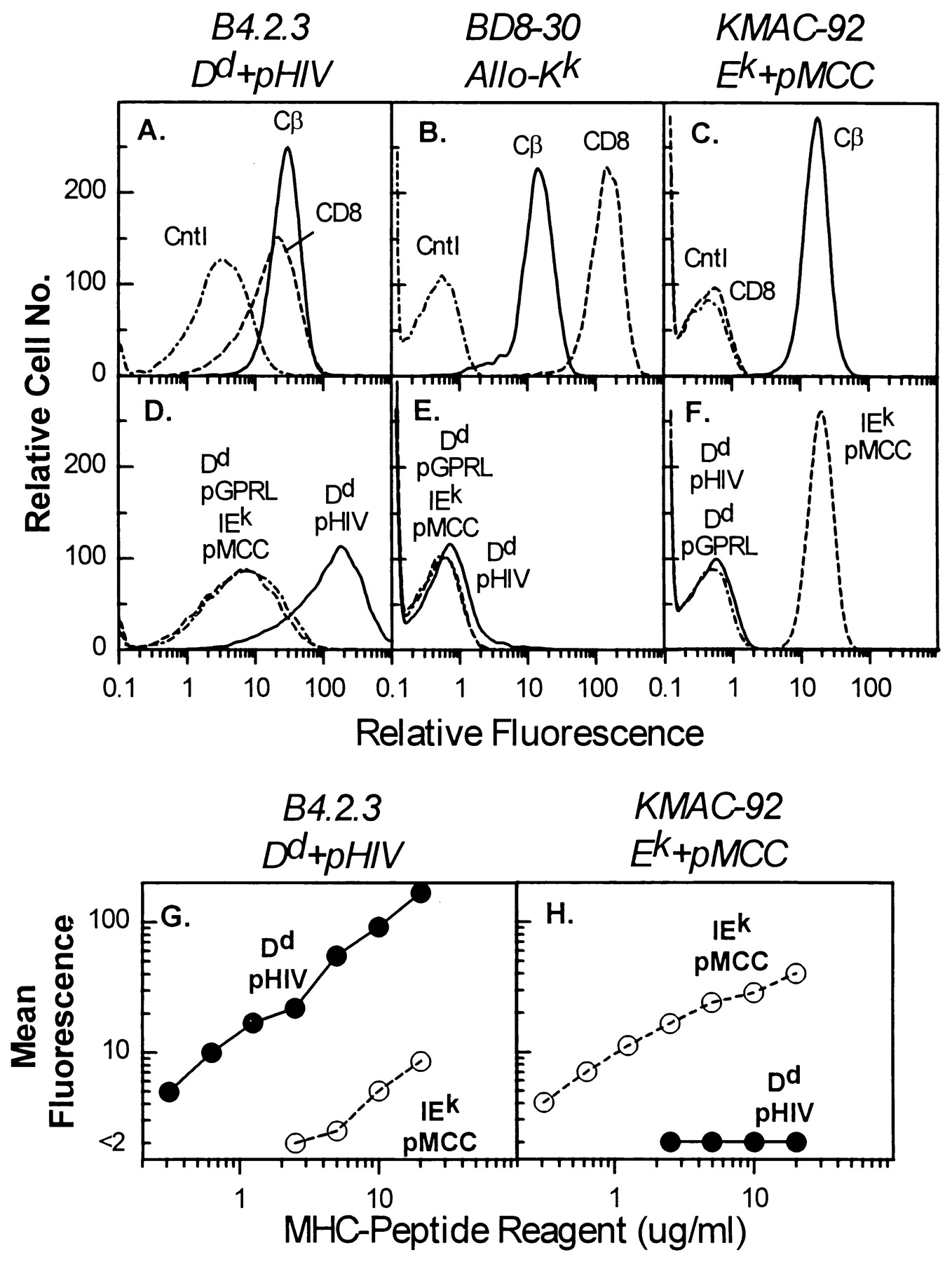 Soluble Class I MHC with β2 Microglobulin Covalently Linked Peptides