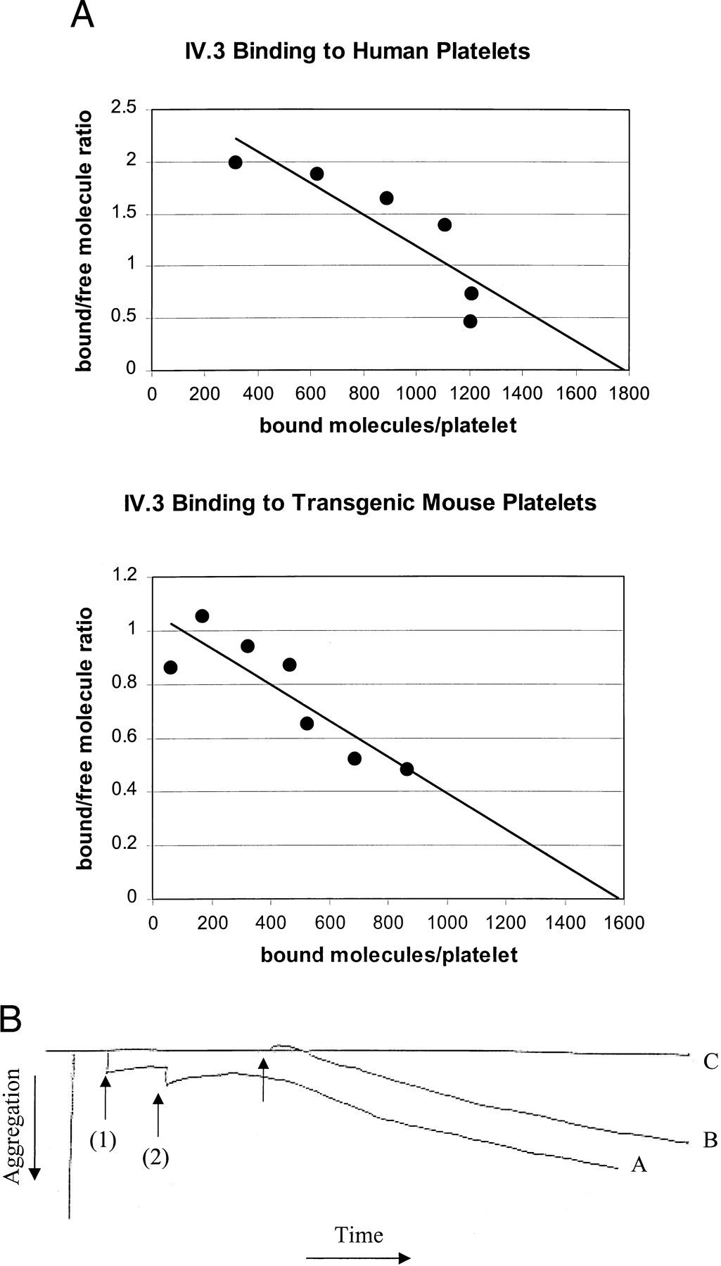 what is the function of platelets