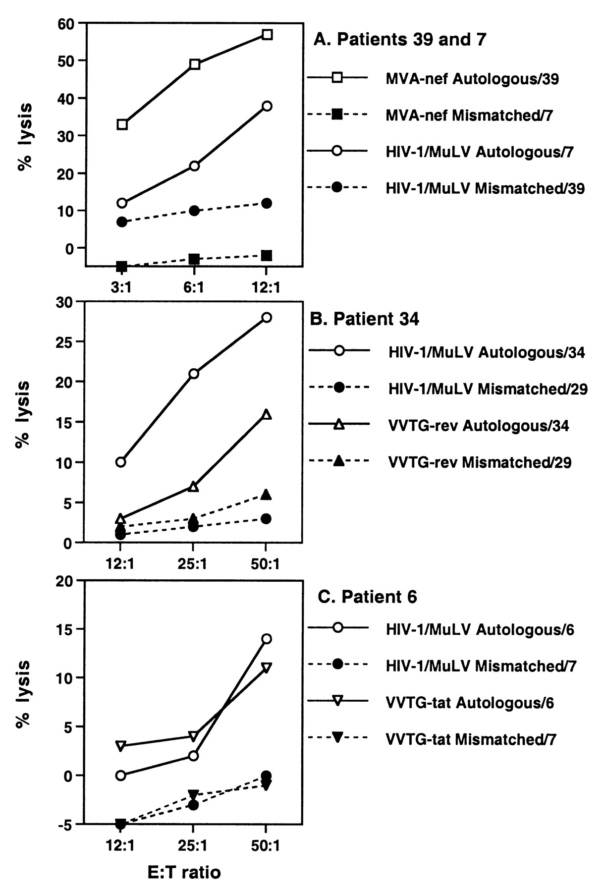 Immune responses in asymptomatic hiv 1 infected patients after hiv download figure malvernweather Choice Image