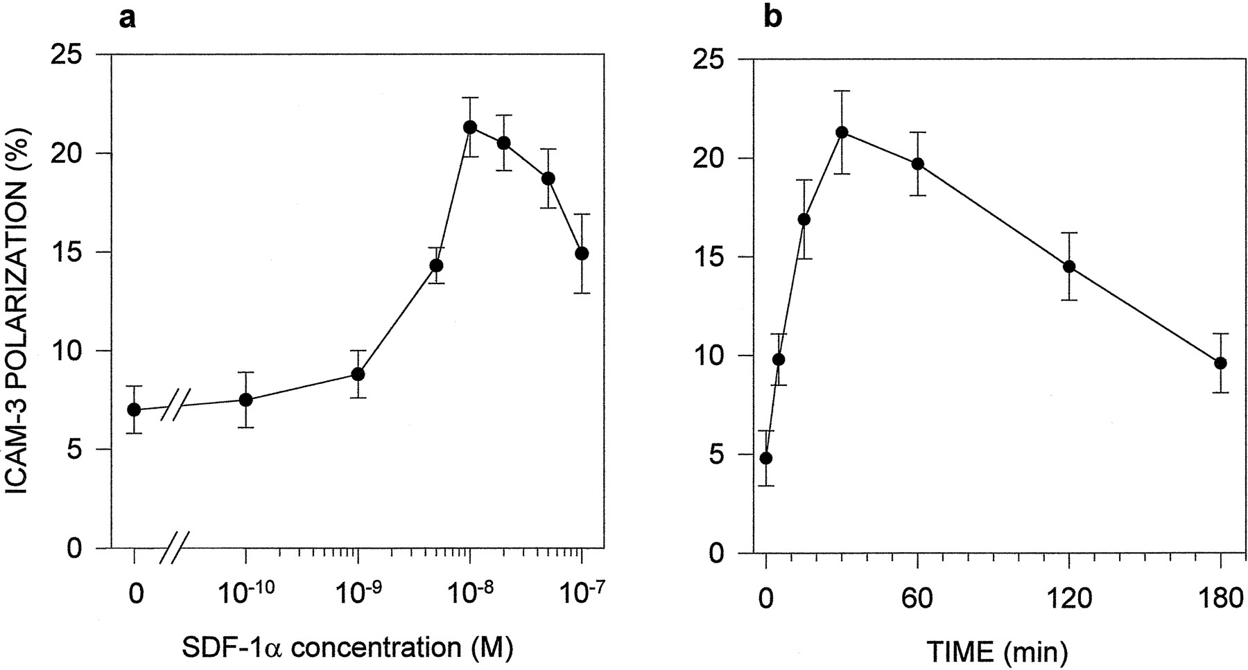 Involvement Of Phosphatidylinositol 3 Kinase In Stromal Cell Derived 120 Motif Real Madrid Download Figure