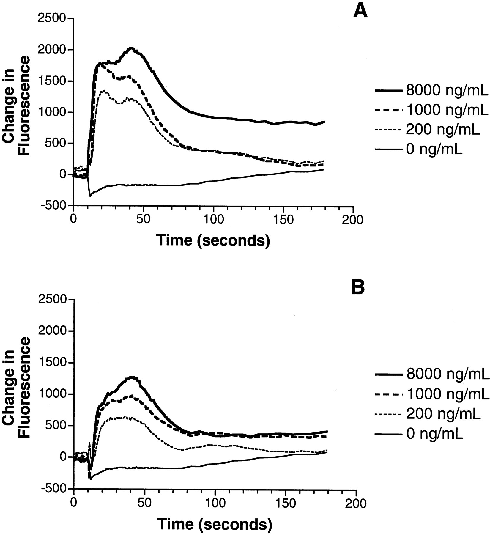 Macrophage Inflammatory Protein 3 Enhances Il 10 Production By Wiring Diagram Bolens 1053 Download Figure