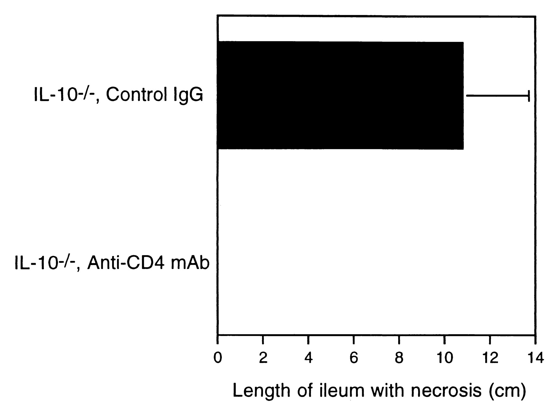 Il 10 Is Required For Prevention Of Necrosis In The Small Intestine