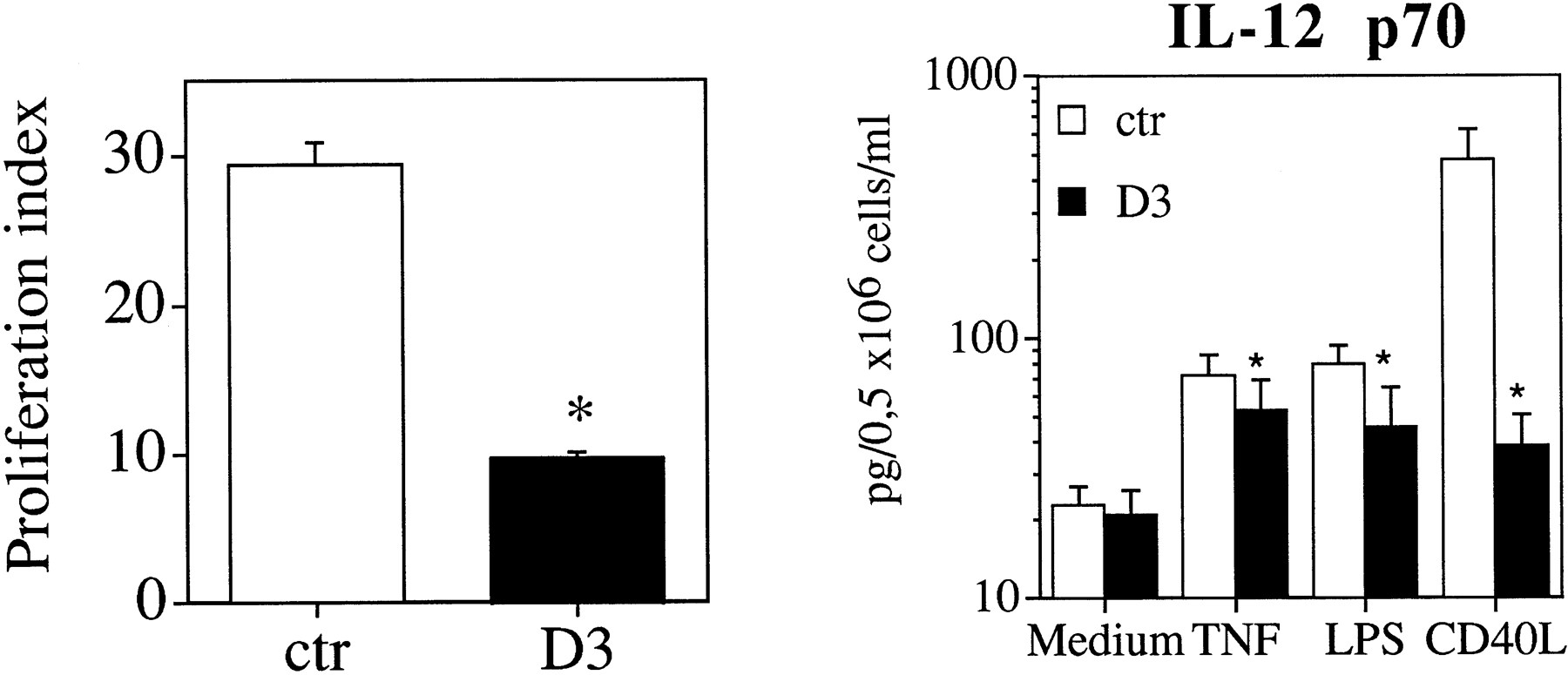 Vitamin D3 Affects Differentiation, Maturation, and Function of