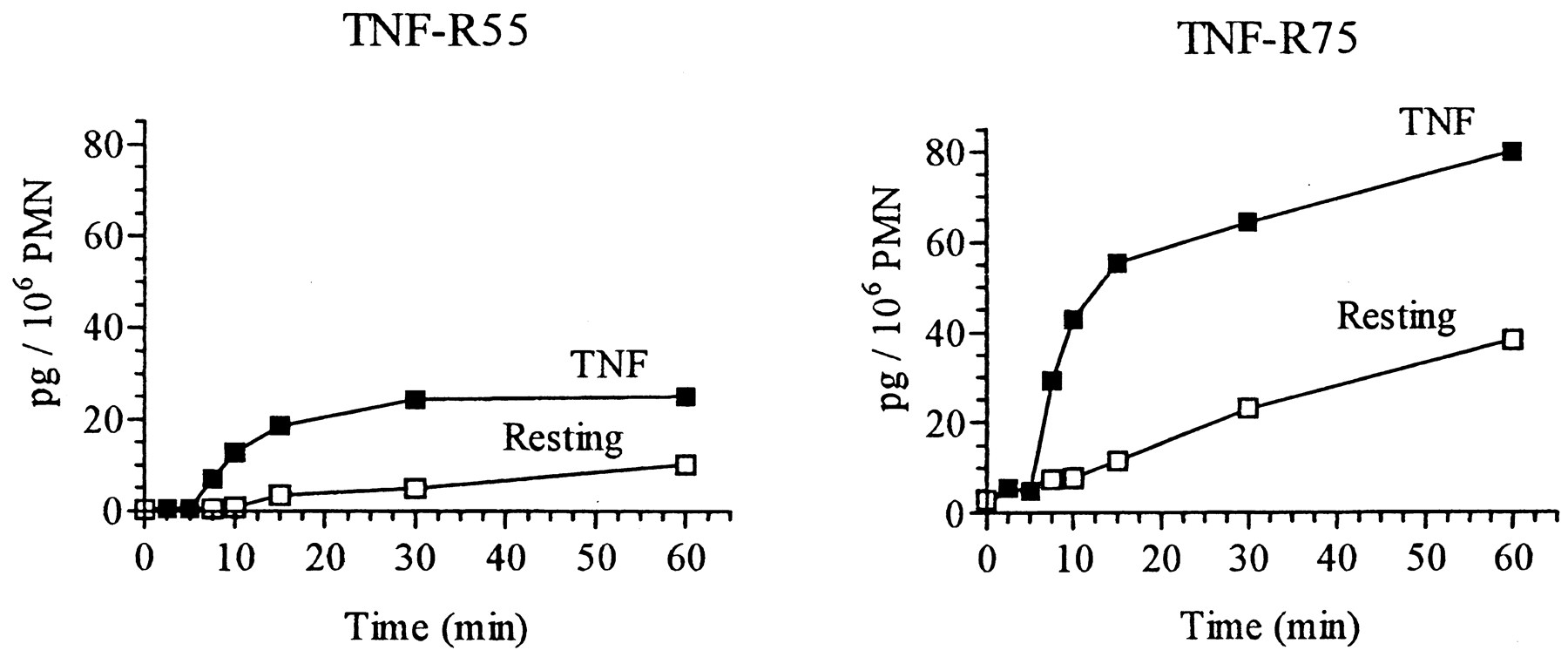 TNF-Induced Shedding of TNF Receptors in Human