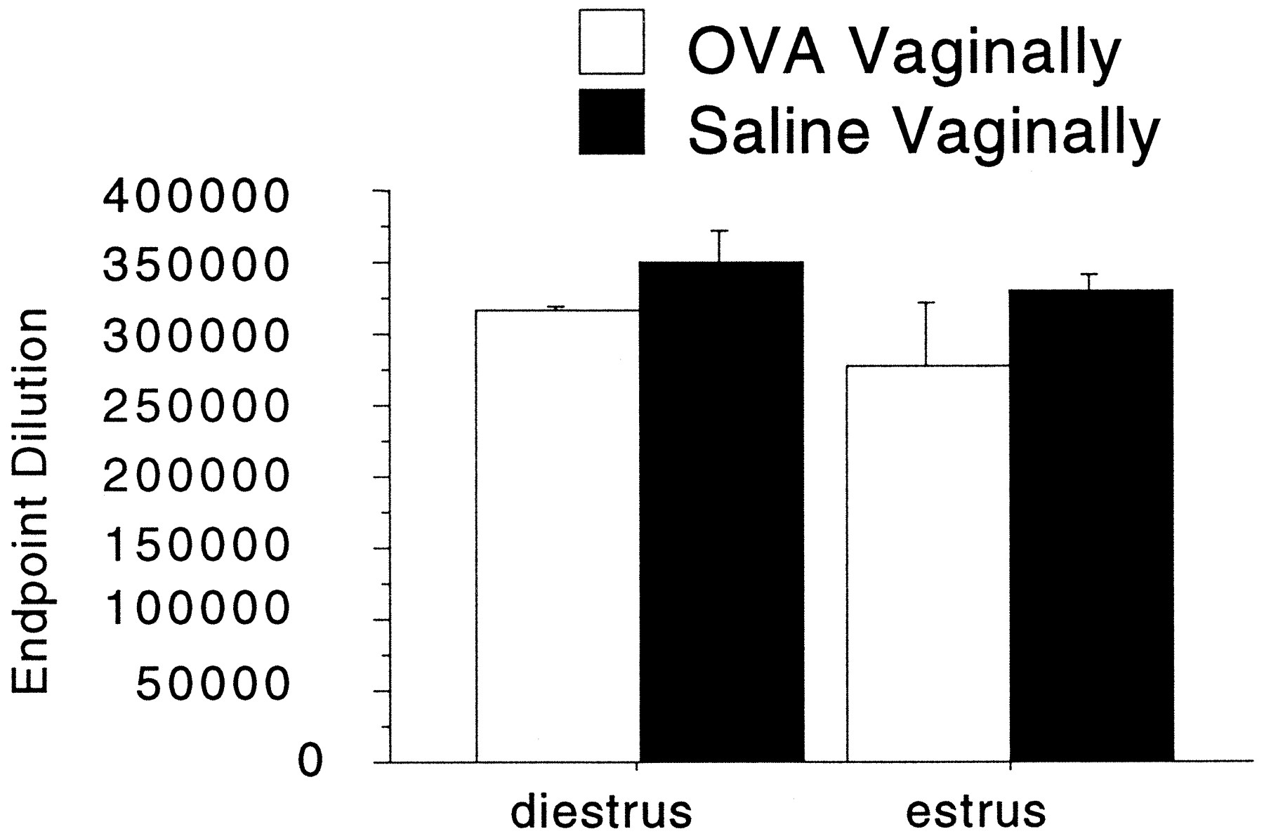 Vaginal Mucosa Serves as an Inductive Site for Tolerance