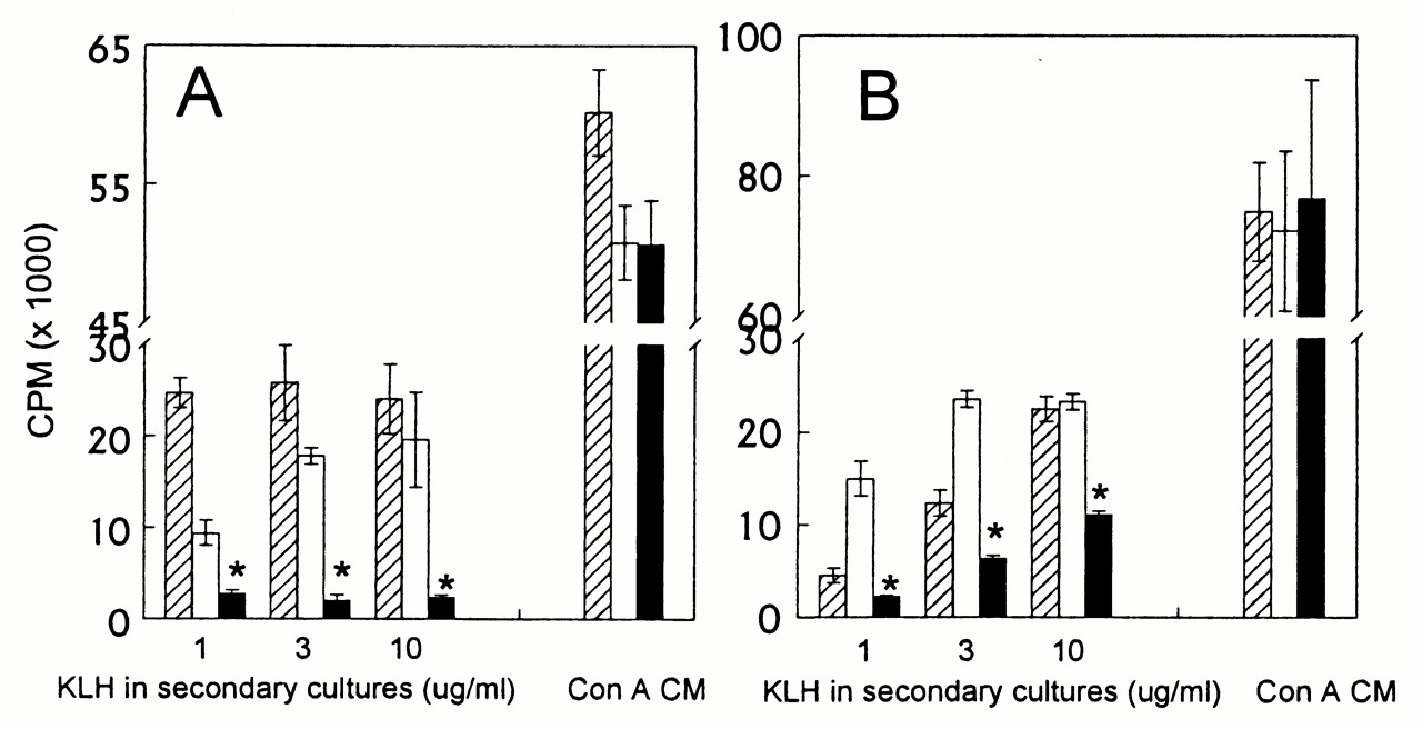induction of anergy in th1 cells associated with increased