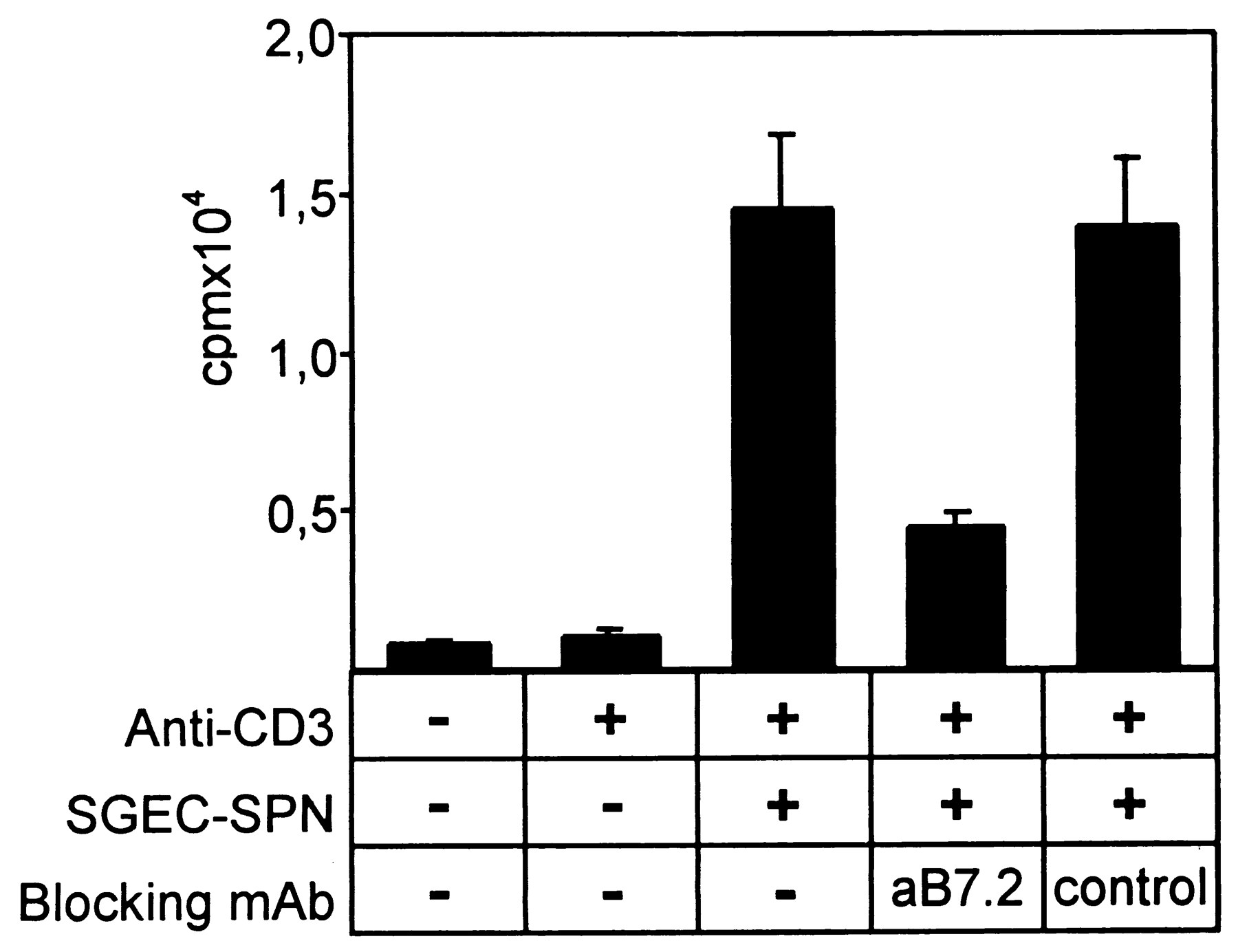 Functional expression of a costimulatory b72 cd86 protein on download figure falaconquin