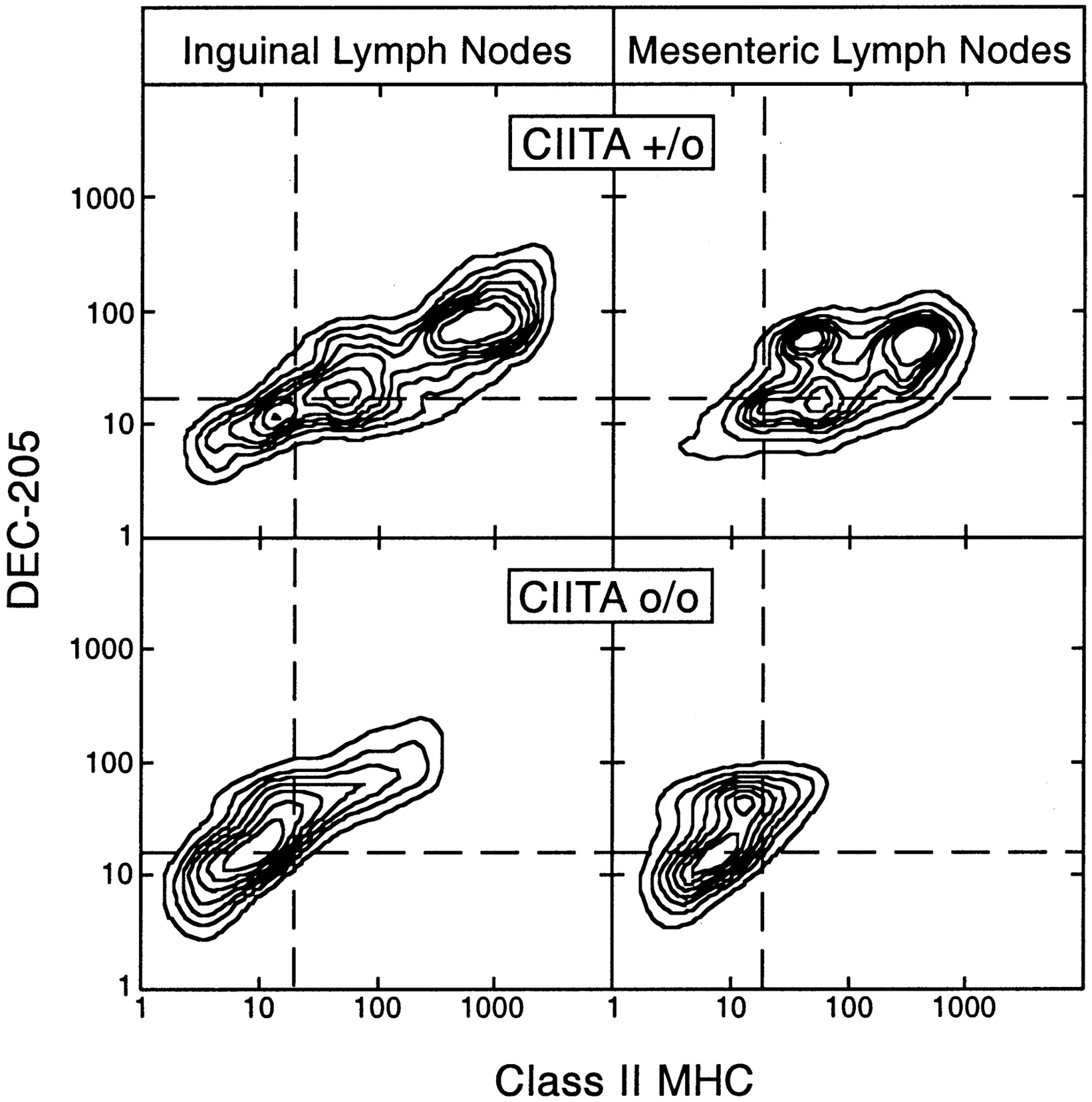 The Dendritic Cell Populations Of Mouse Lymph Nodes The Journal Of
