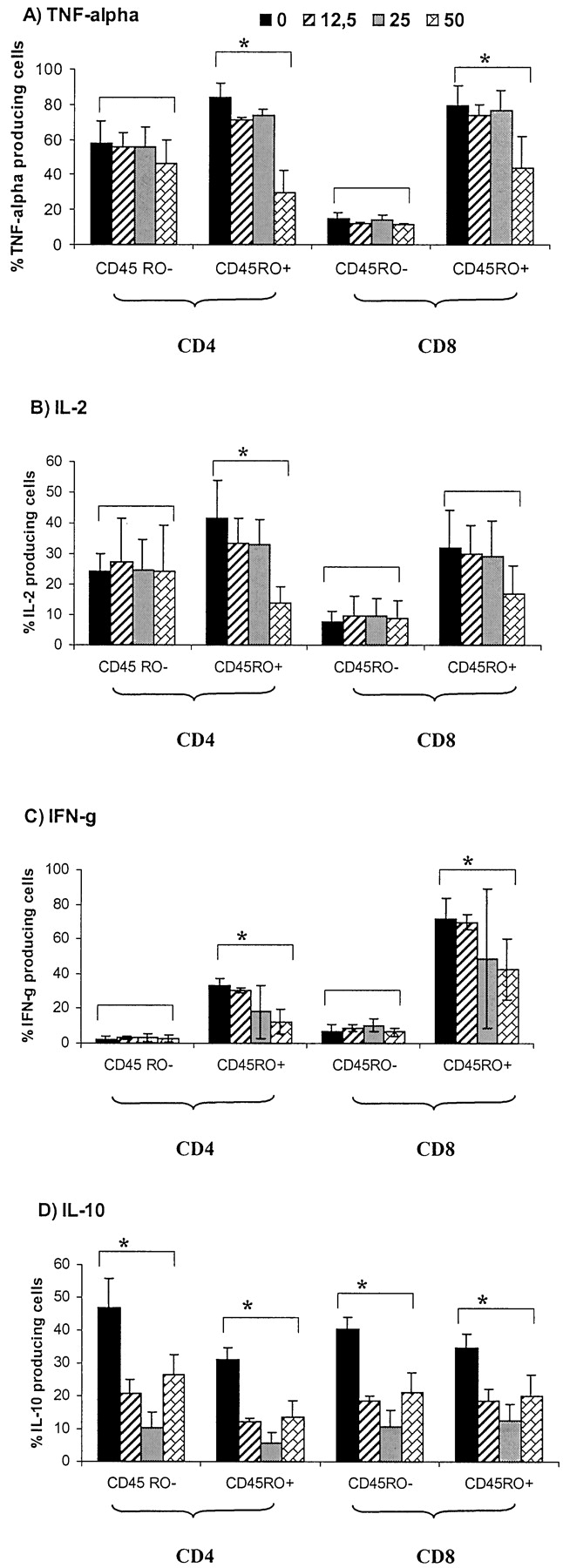 Inhibition Of Activatedmemory Cd45ro T Cells By