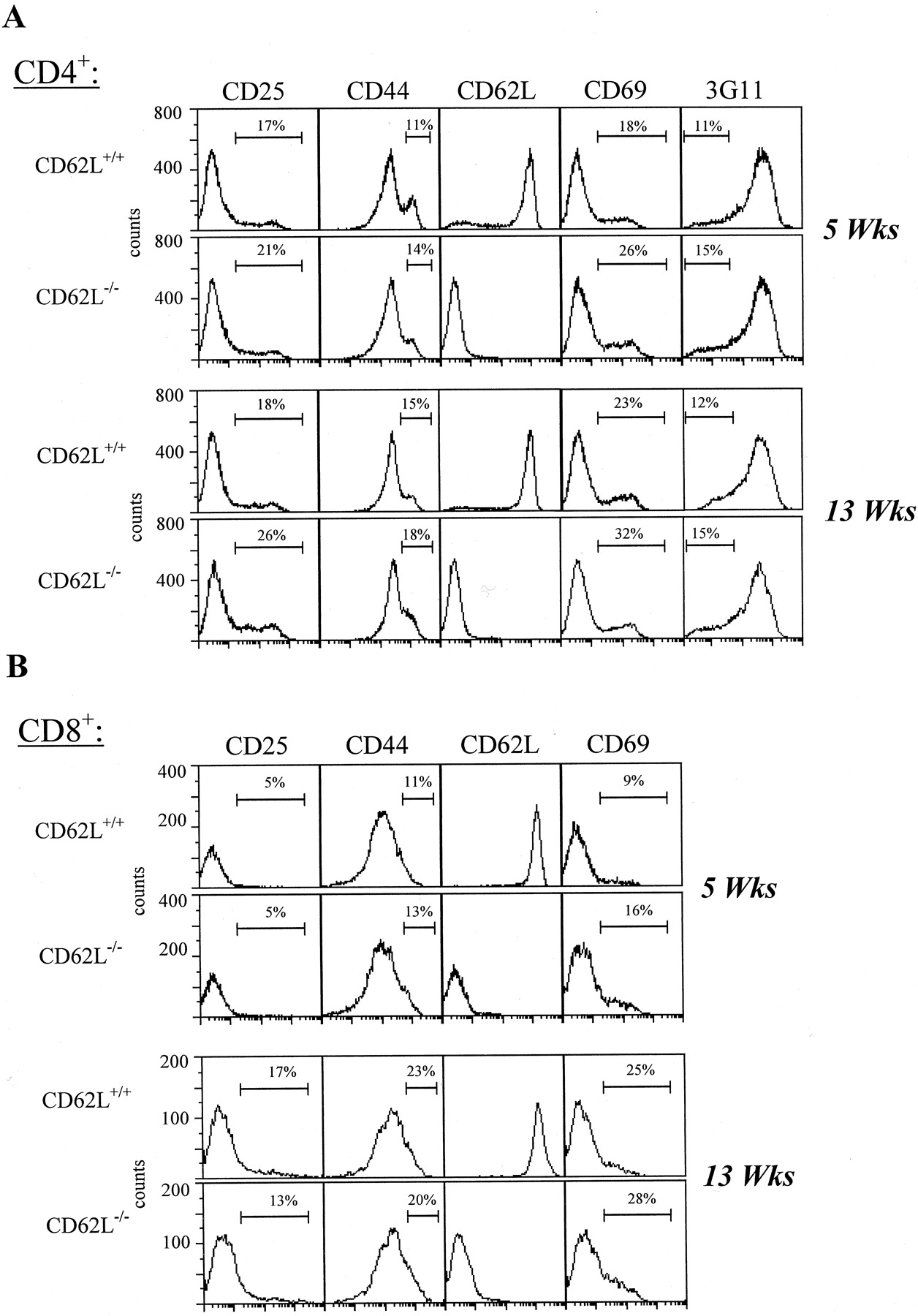 L Selectin Is Not Required For T Cell Mediated Autoimmune Diabetes Jd 302 Wiring Diagram Download Figure