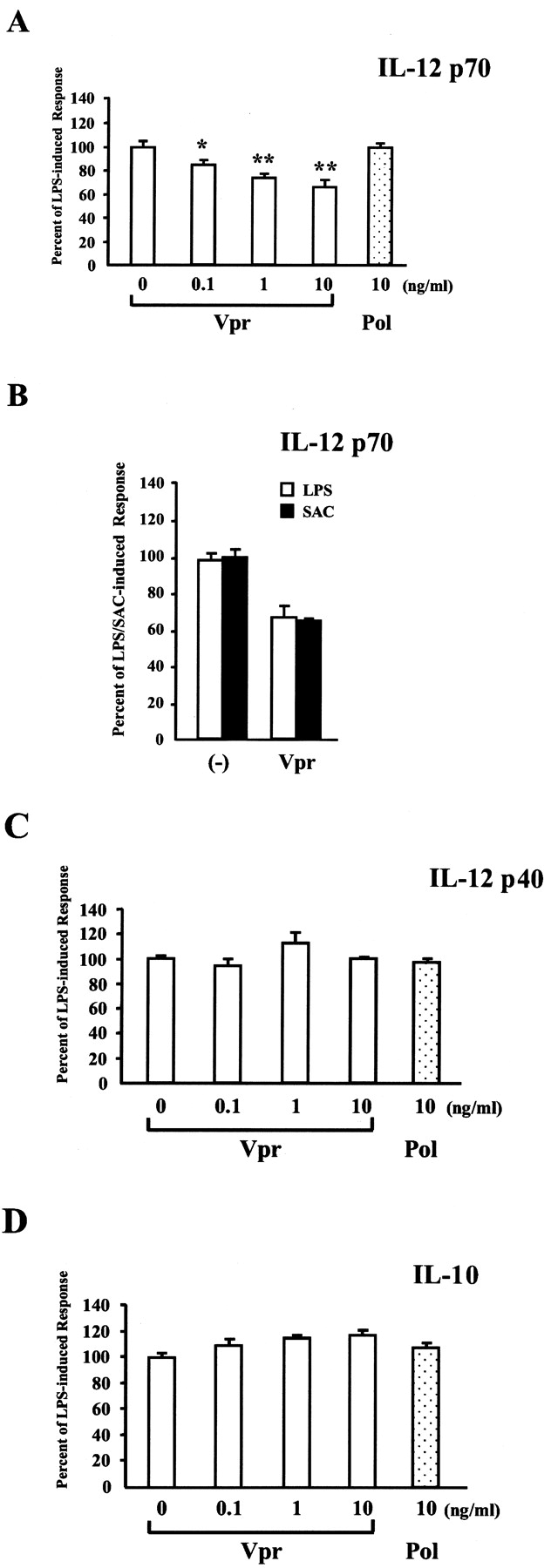 HIV 1 Protein Vpr Suppresses IL 12 Production From Human Monocytes