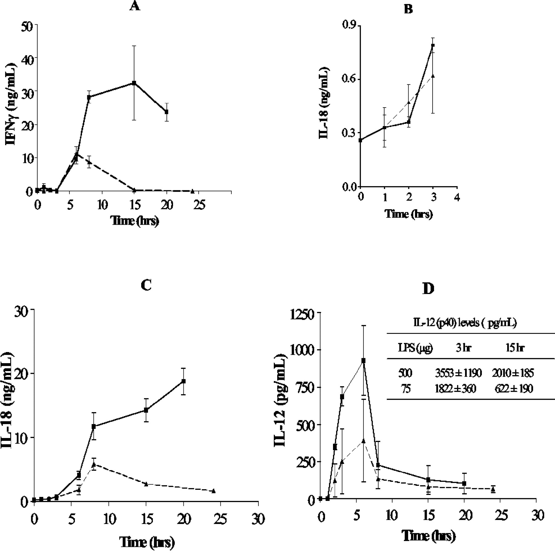 IL-18 Levels and the Outcome of Innate Immune Response to