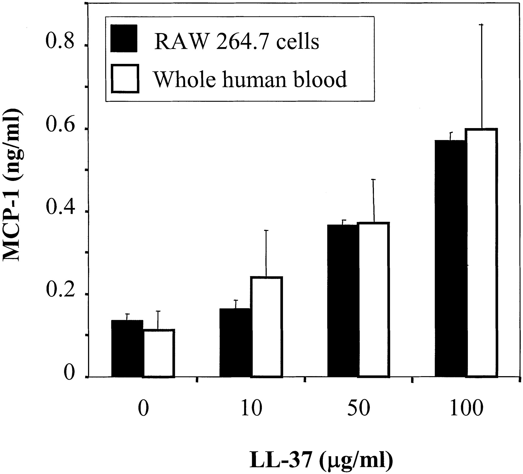 The Human Antimicrobial Peptide LL-37 Is a Multifunctional
