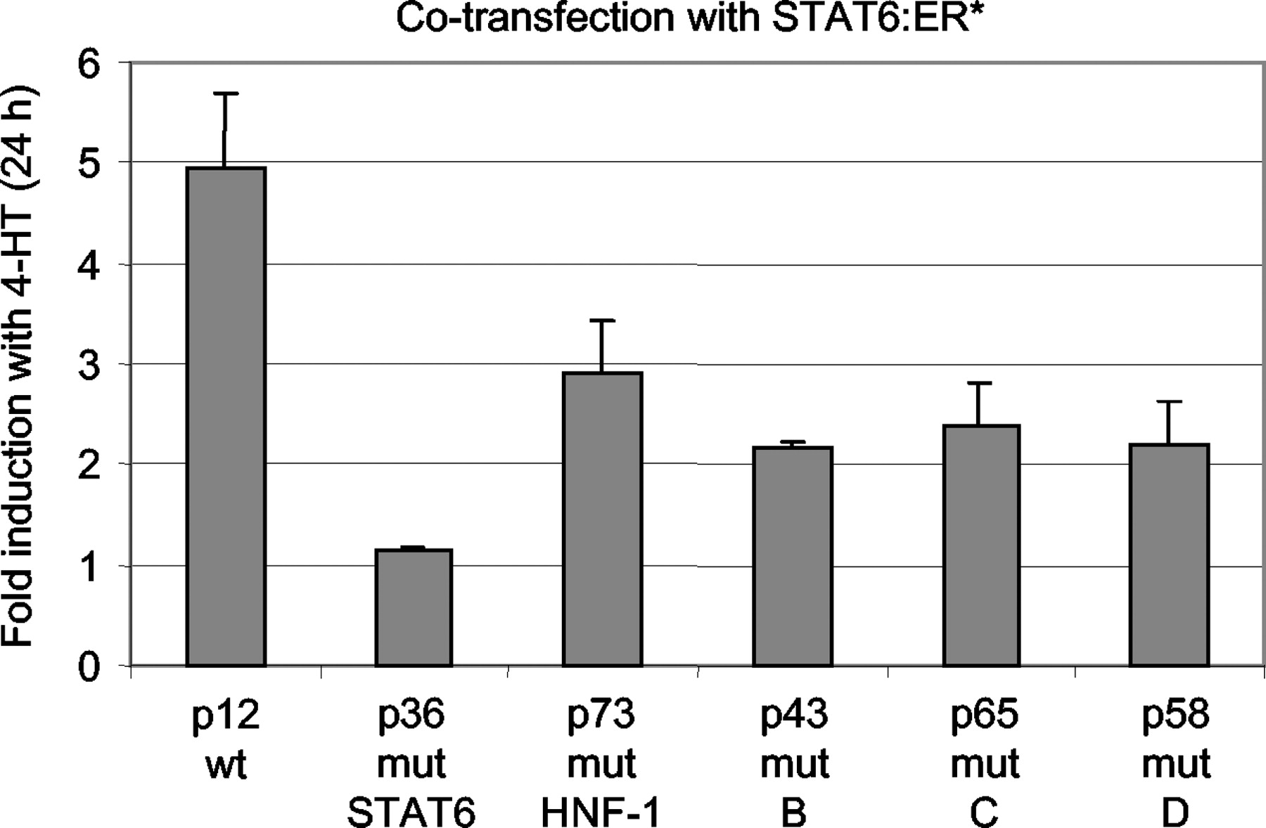 Hepatocyte Nf 1 And Stat6 Cooperate With Additional Dna Binding Squelch Circuit Diagram Tradeoficcom Download Figure