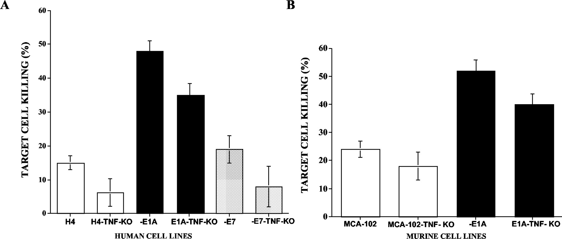 Adenovirus E1A, Not Human Papillomavirus E7, Sensitizes Tumor Cells