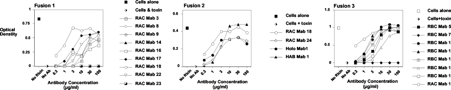 Immunological Characteristics Associated With The Protective