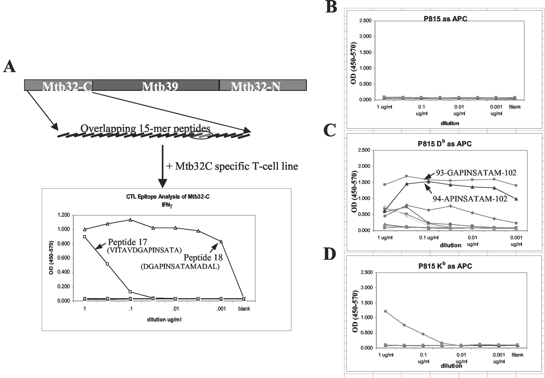 Humoral Immune Response and Protective Efficacy of Binary
