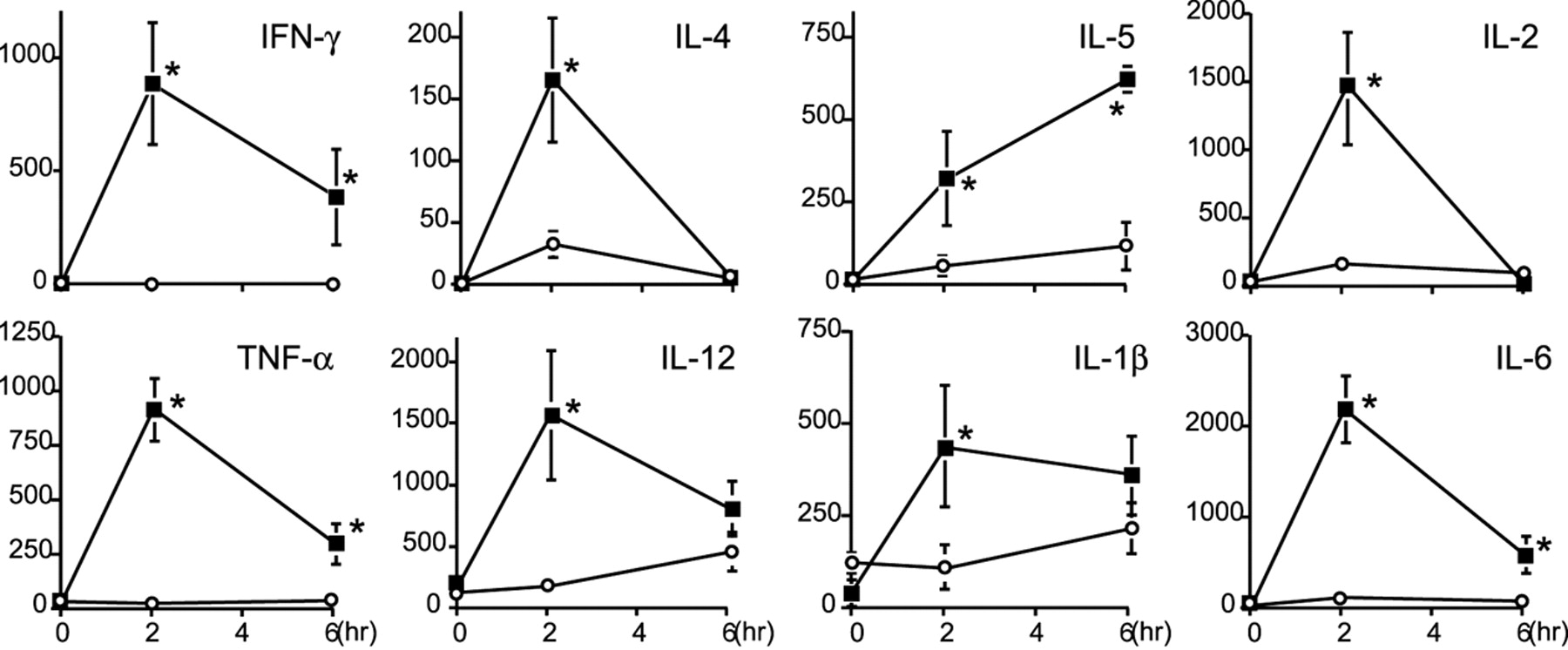Hyperproduction of Proinflammatory Cytokines by WSX-1