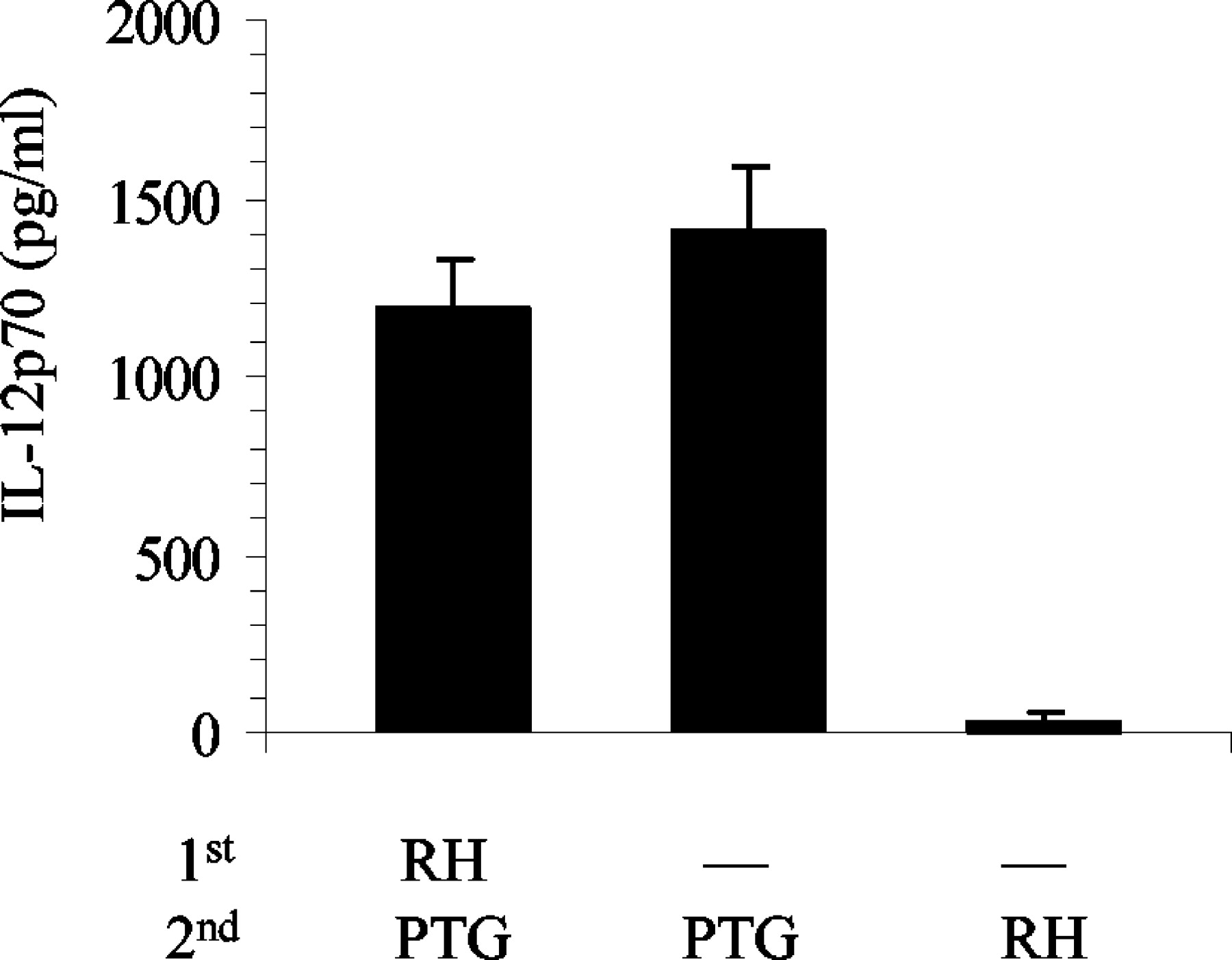 Production Of Il 12 By Macrophages Infected With Toxoplasma Gondii Figure Ptg Type High Frequency Generator Circuit Download