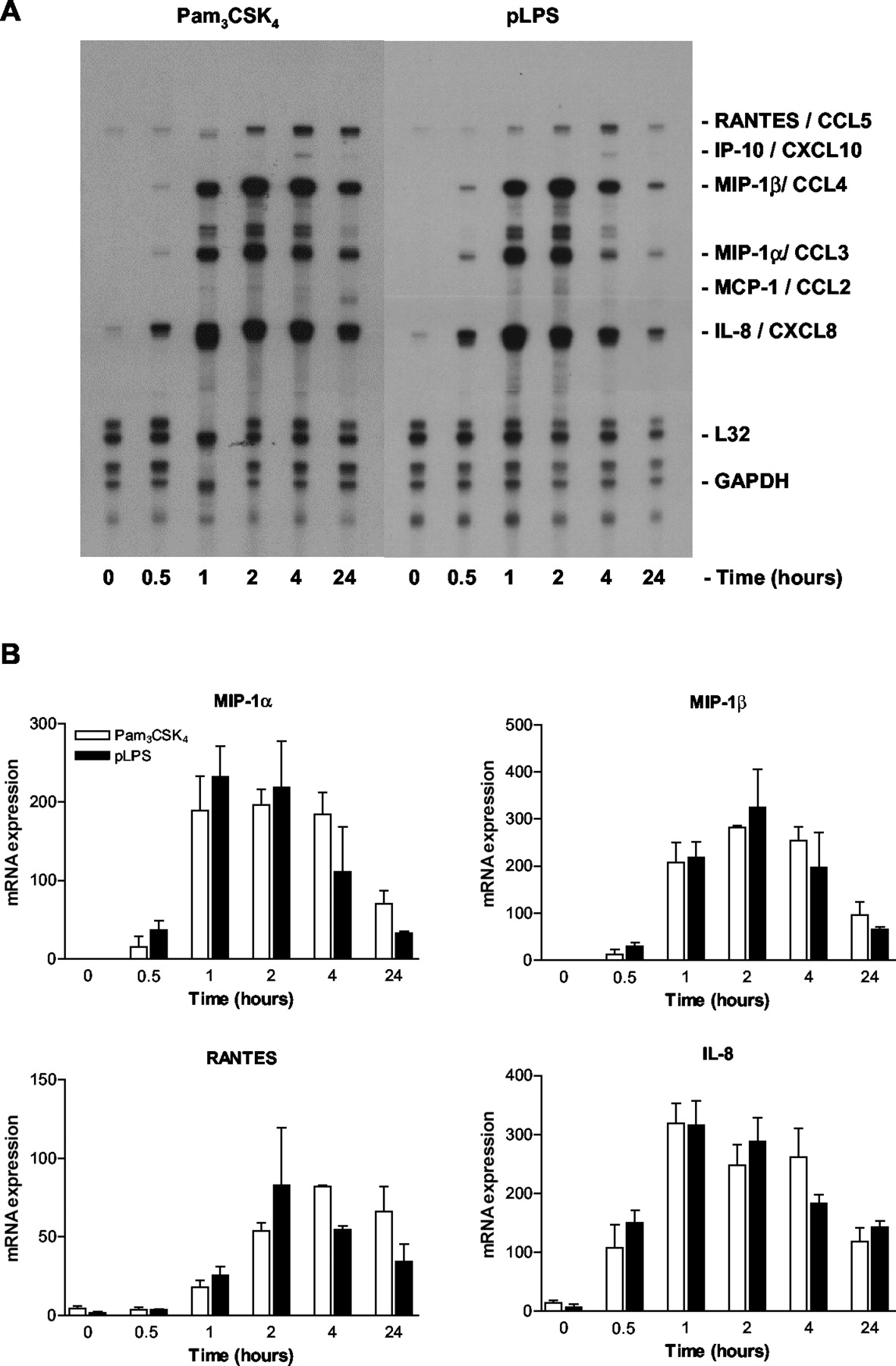 Toll-Like Receptor (TLR)2 and TLR4 Agonists Regulate CCR Expression ...