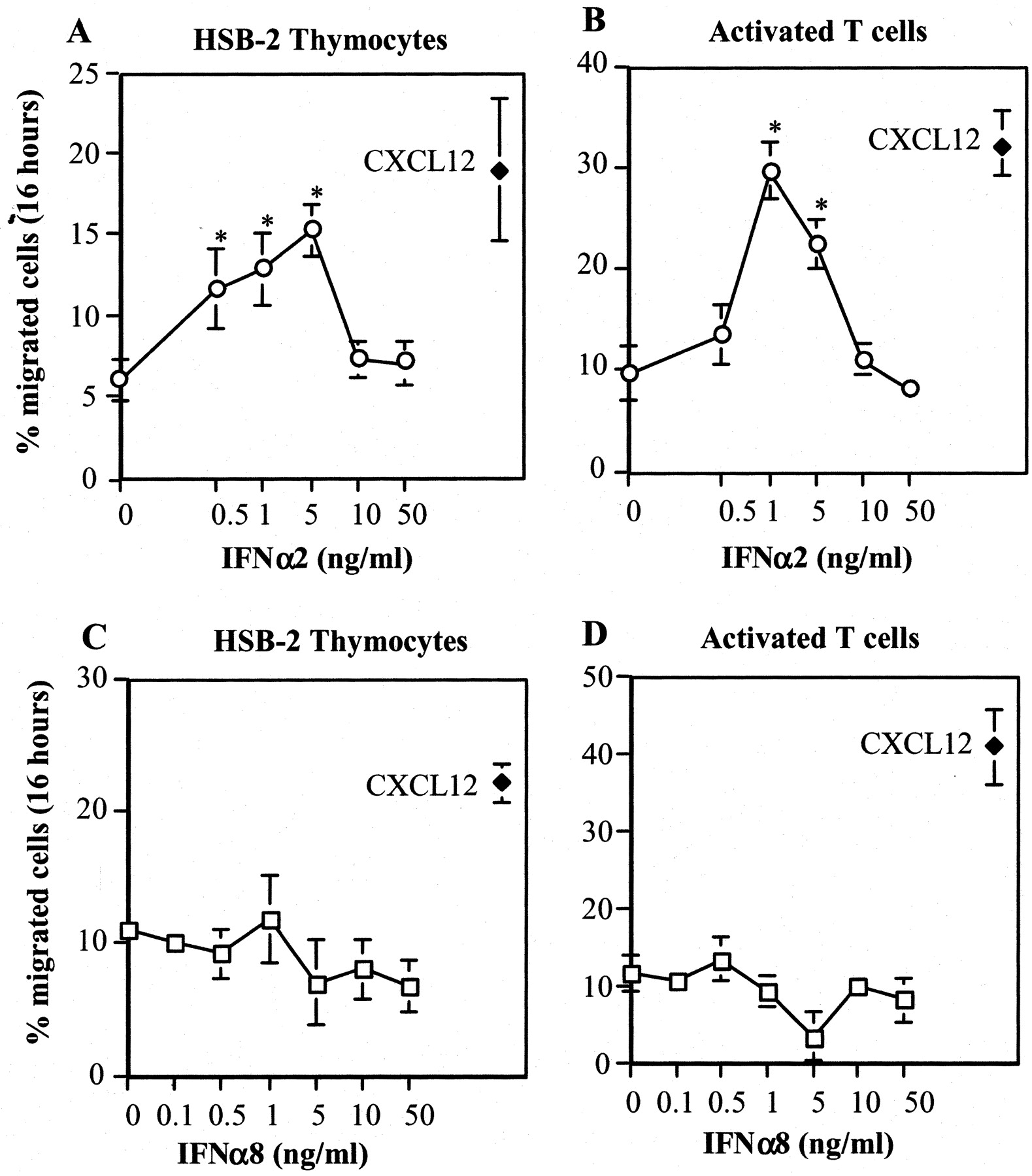 IFN-α Subtypes Differentially Affect Human T Cell Motility