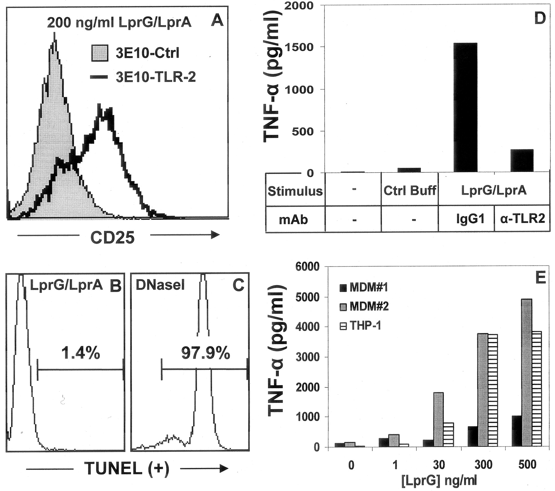 mycobacterium tuberculosis lprg rv1411c a novel tlr 2 ligand that