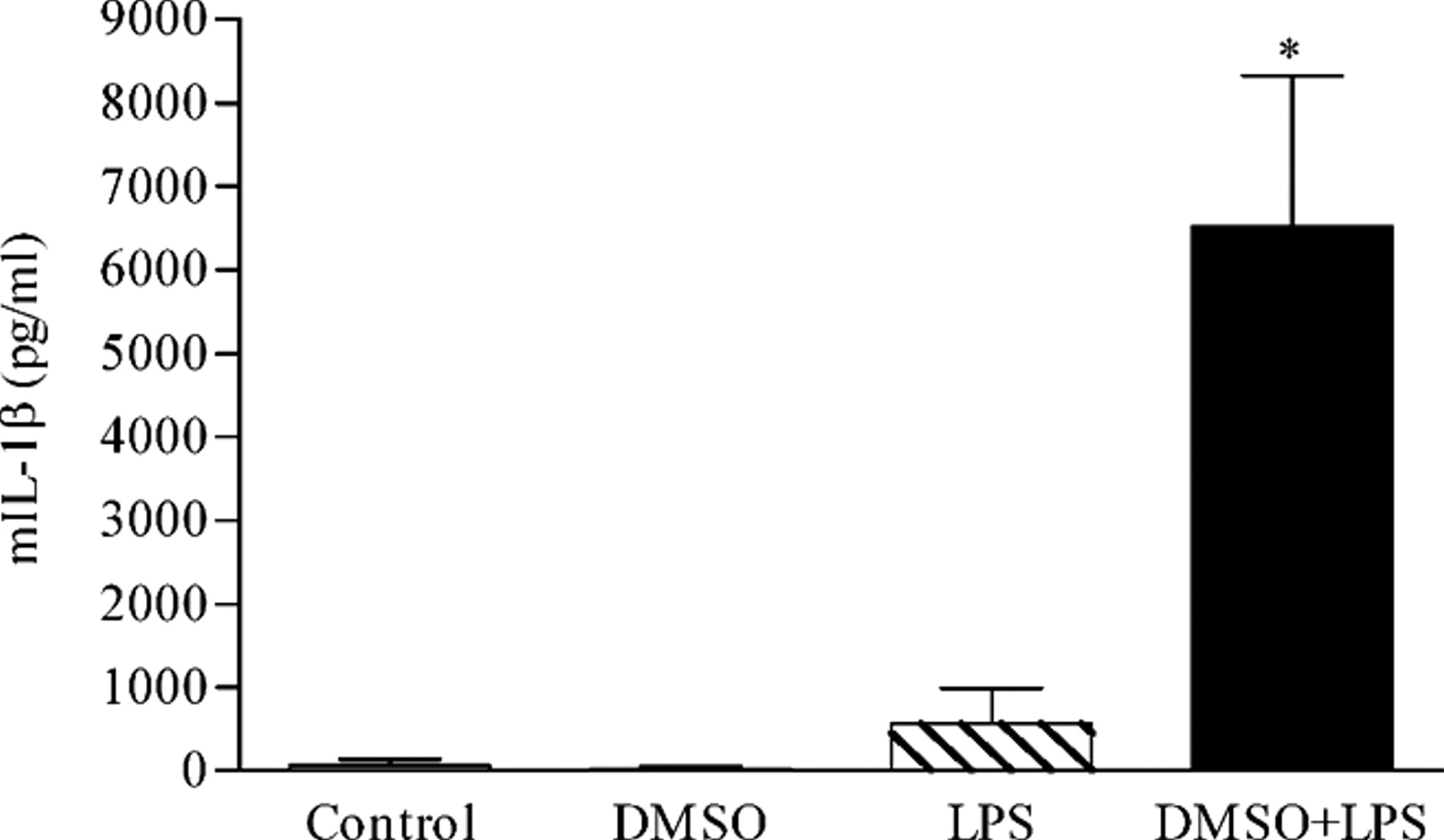 Mechanisms of Dimethyl Sulfoxide Augmentation of IL-1β Production