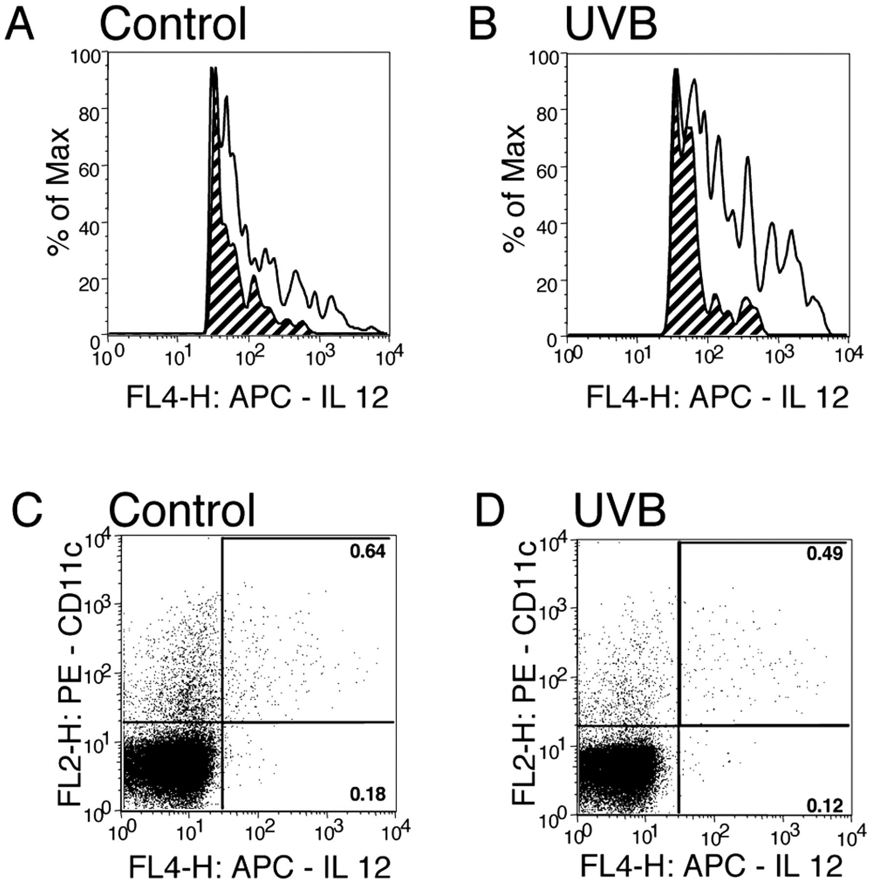 Primary Defect in UVB-Induced Systemic Immunomodulation Does Not