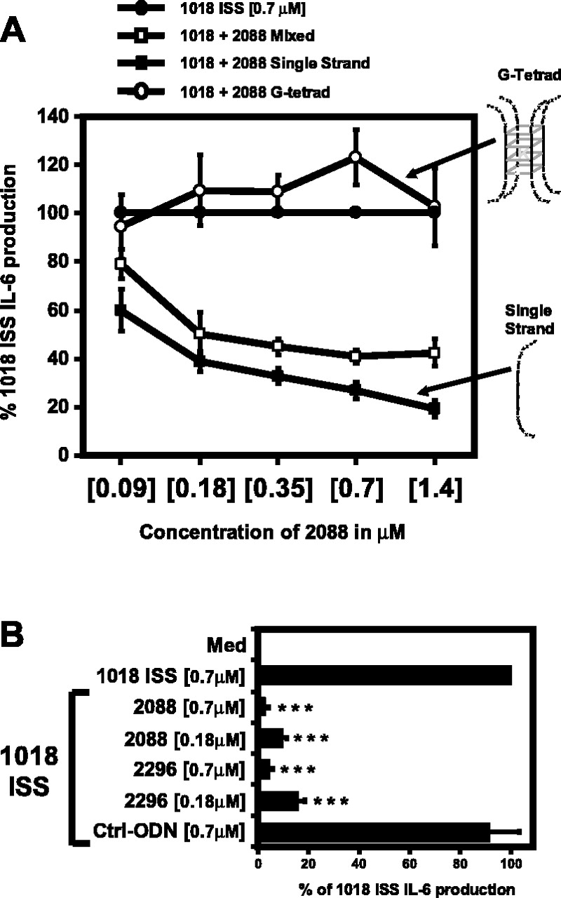 Inhibitors of TLR-9 Act on Multiple Cell Subsets in Mouse and Man In ...