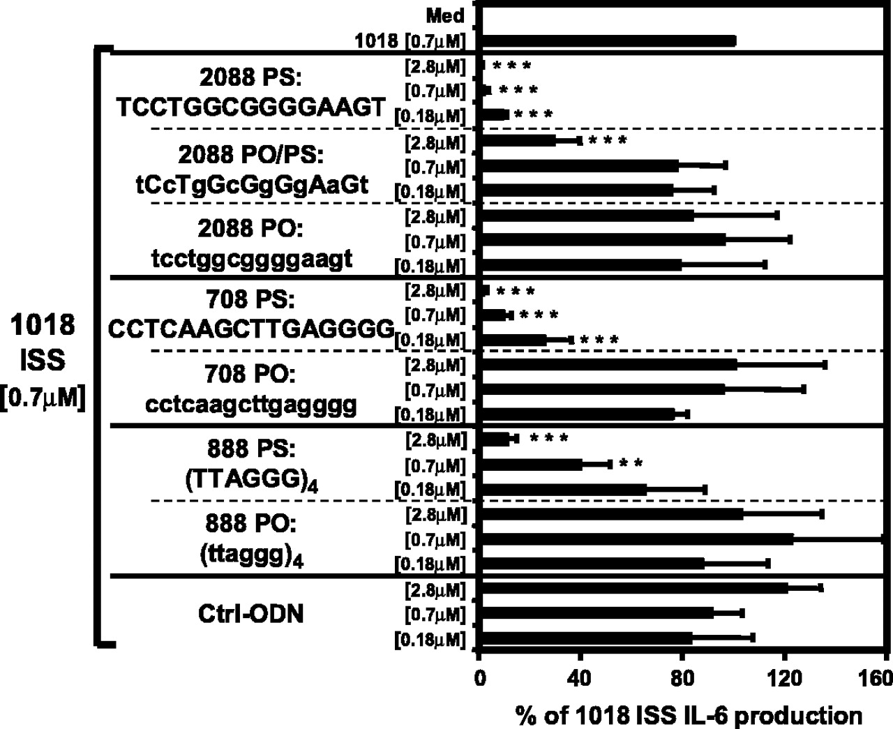Inhibitors of tlr 9 act on multiple cell subsets in mouse and man download figure falaconquin