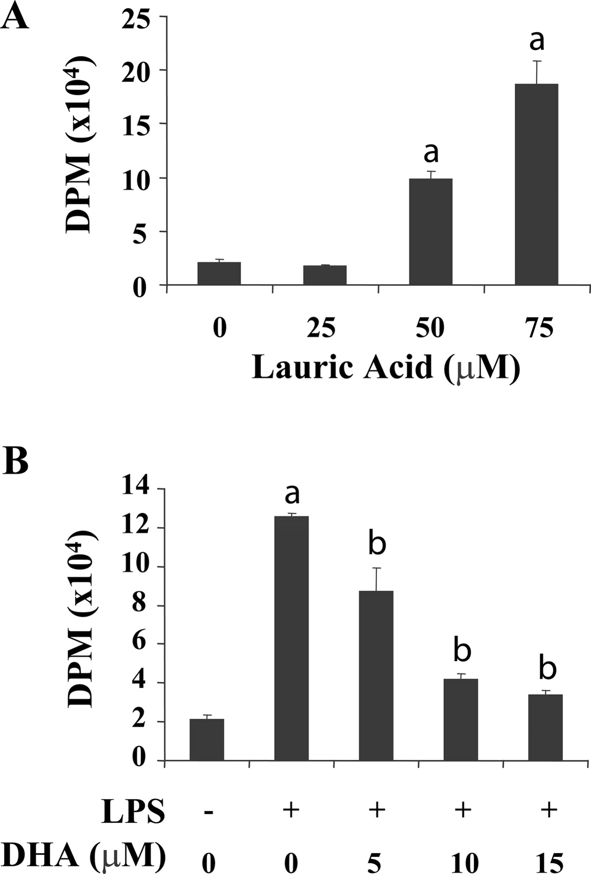 Saturated And Polyunsaturated Fatty Acids Reciprocally Modulate Dendritic Cell Functions Mediated Through Tlr4 The Journal Of Immunology