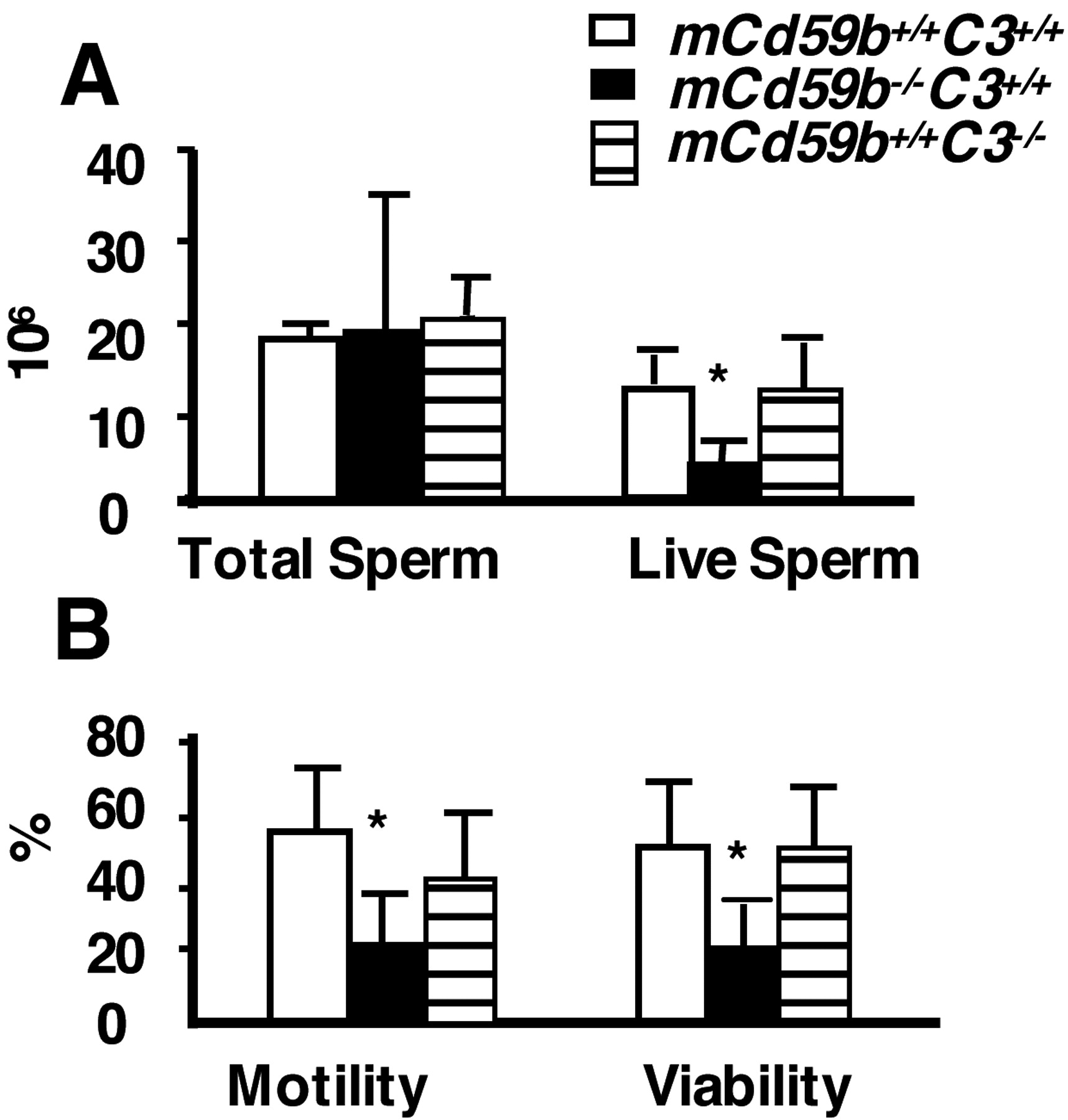 Further Characterization of Reproductive Abnormalities in mCd59b