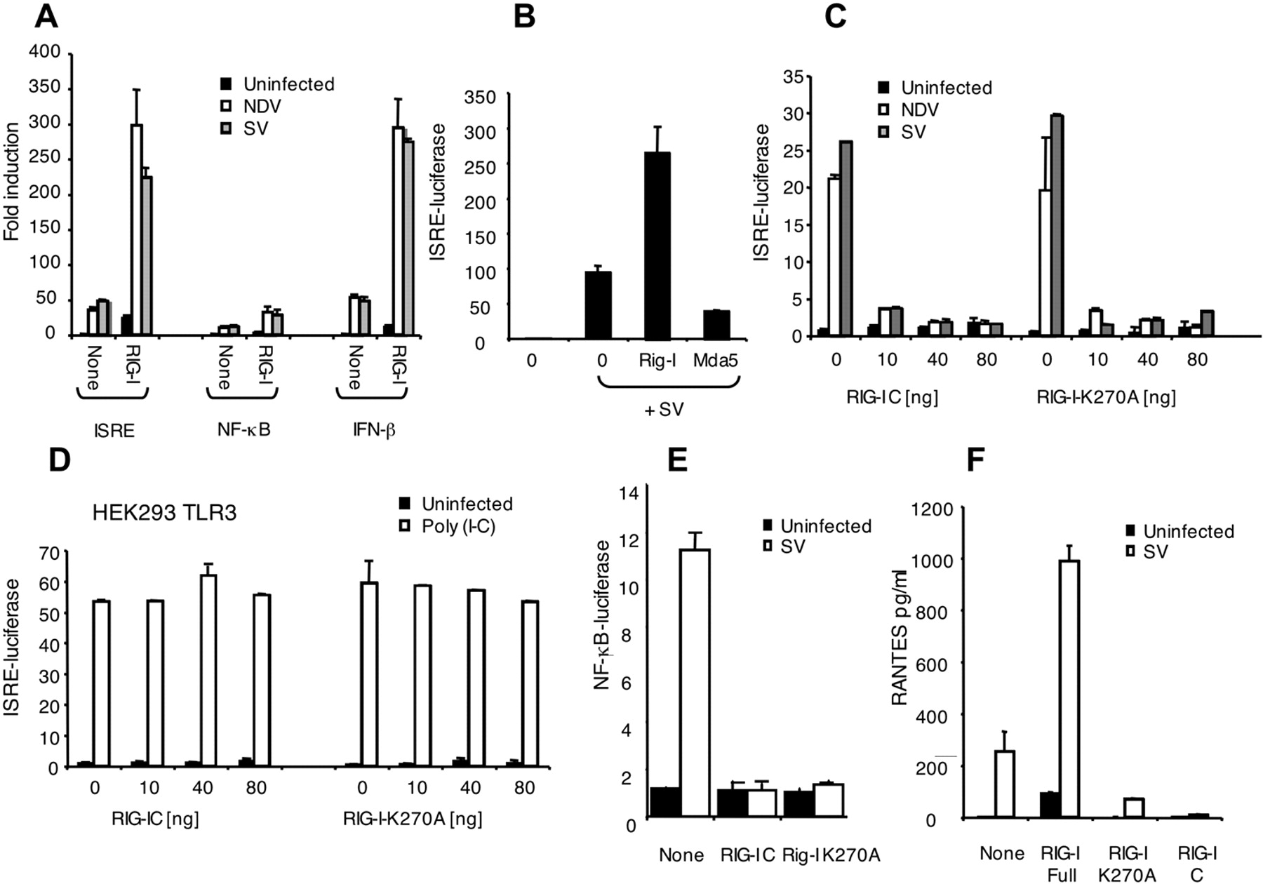 The Rna Helicase Lgp2 Inhibits Tlr Independent Sensing Of Viral Randall 102 Central Heating Timer Wiring Diagram Download Figure