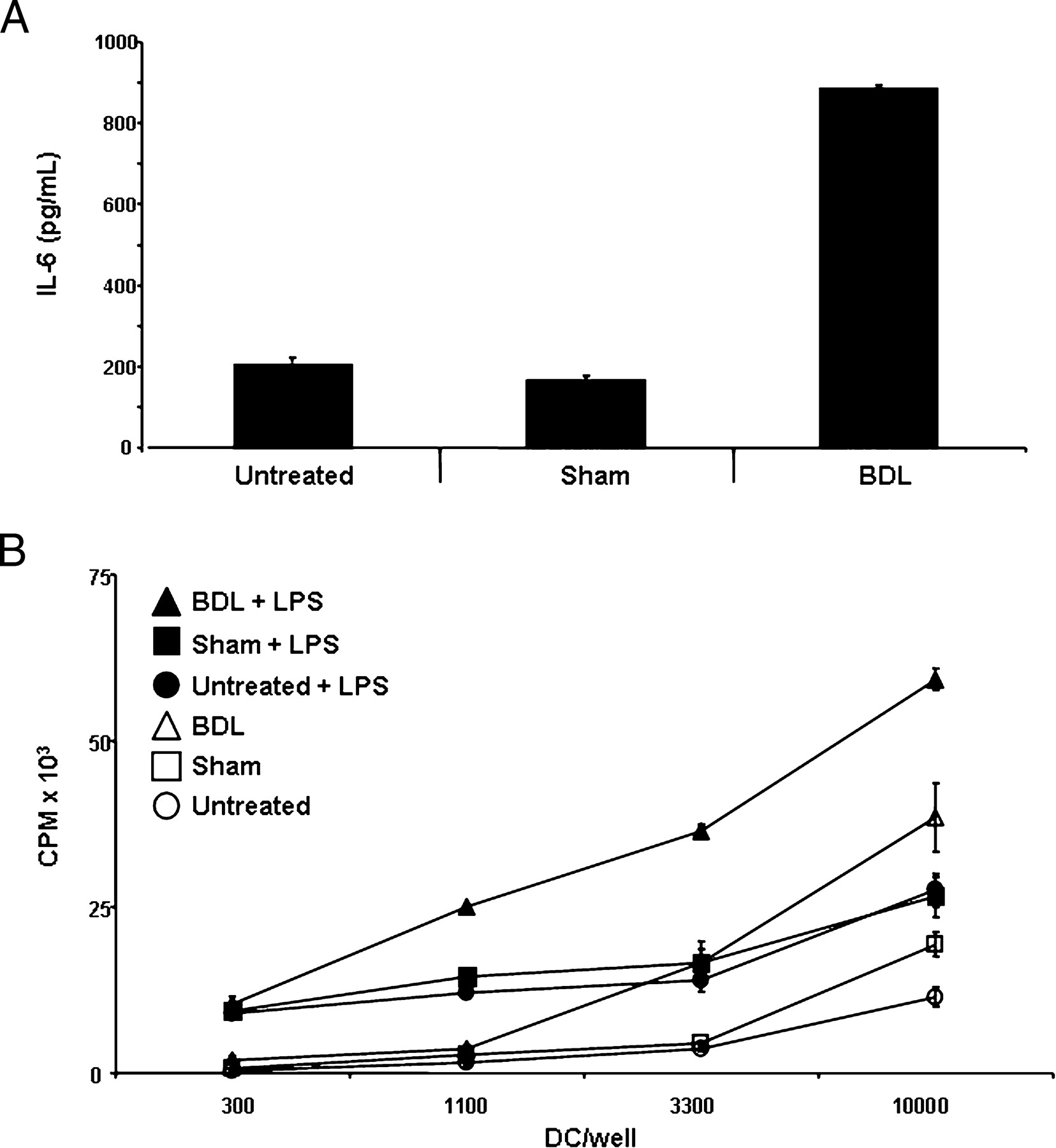 Biliary Obstruction Selectively Expands And Activates Liver Myeloid