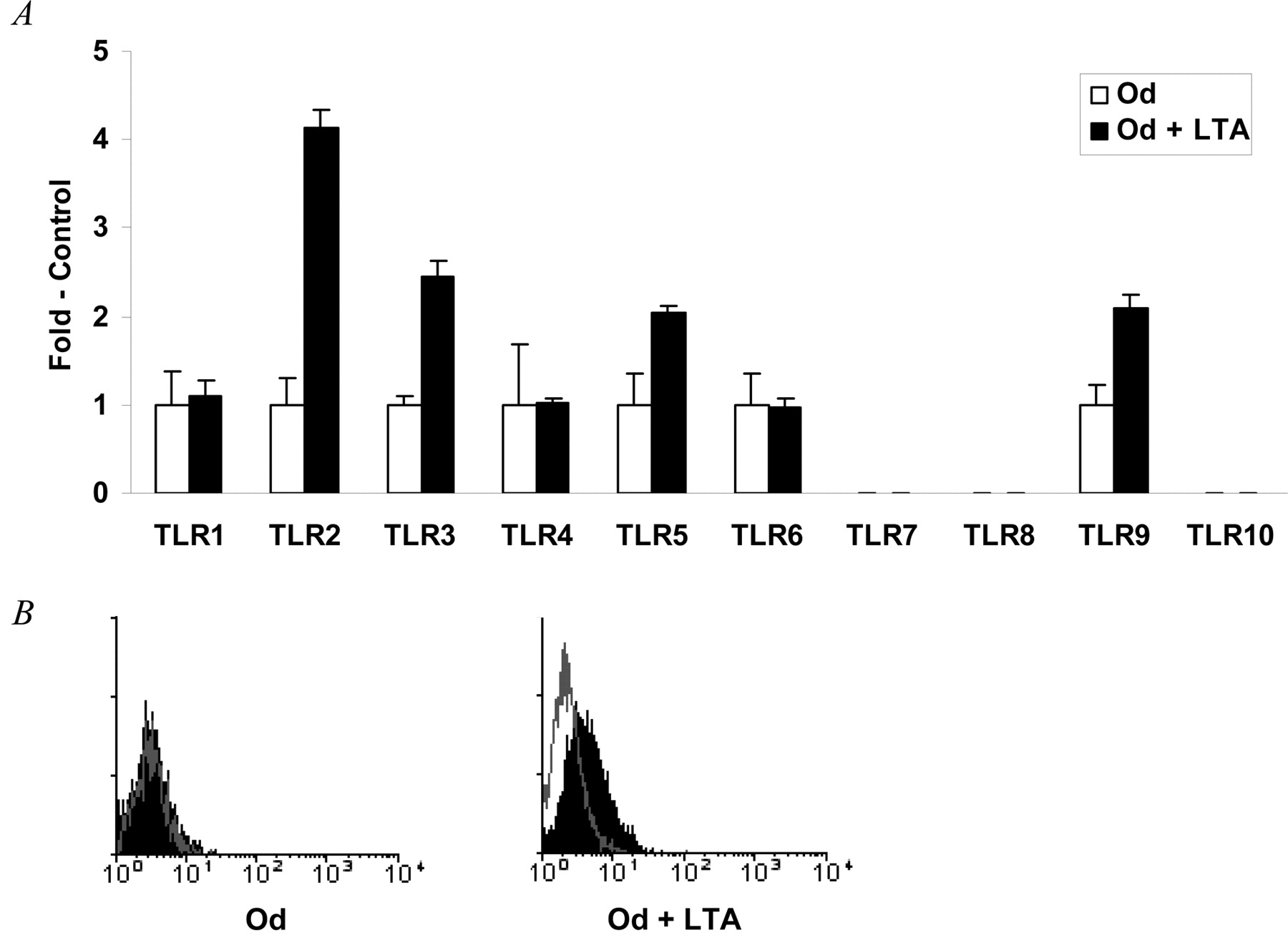 Lipoteichoic Acid Increases TLR and Functional Chemokine Expression