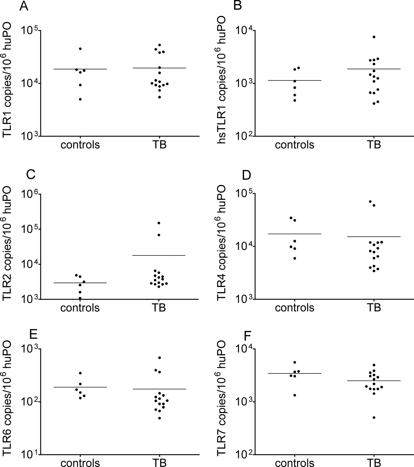 Myobacterium tuberculosis induces selective up regulation of tlrs download figure ccuart Images
