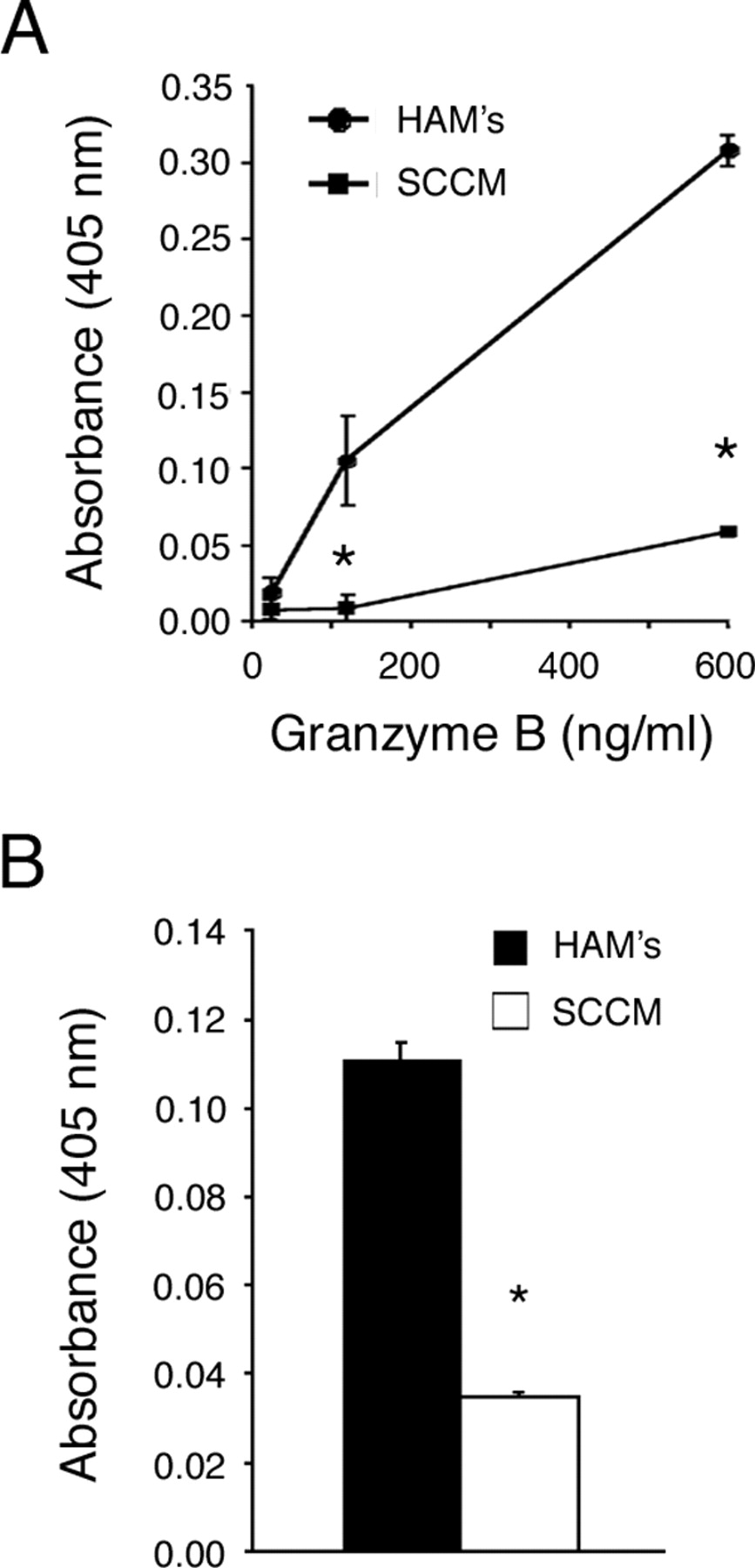 Identification of a Novel Human Granzyme B Inhibitor Secreted by