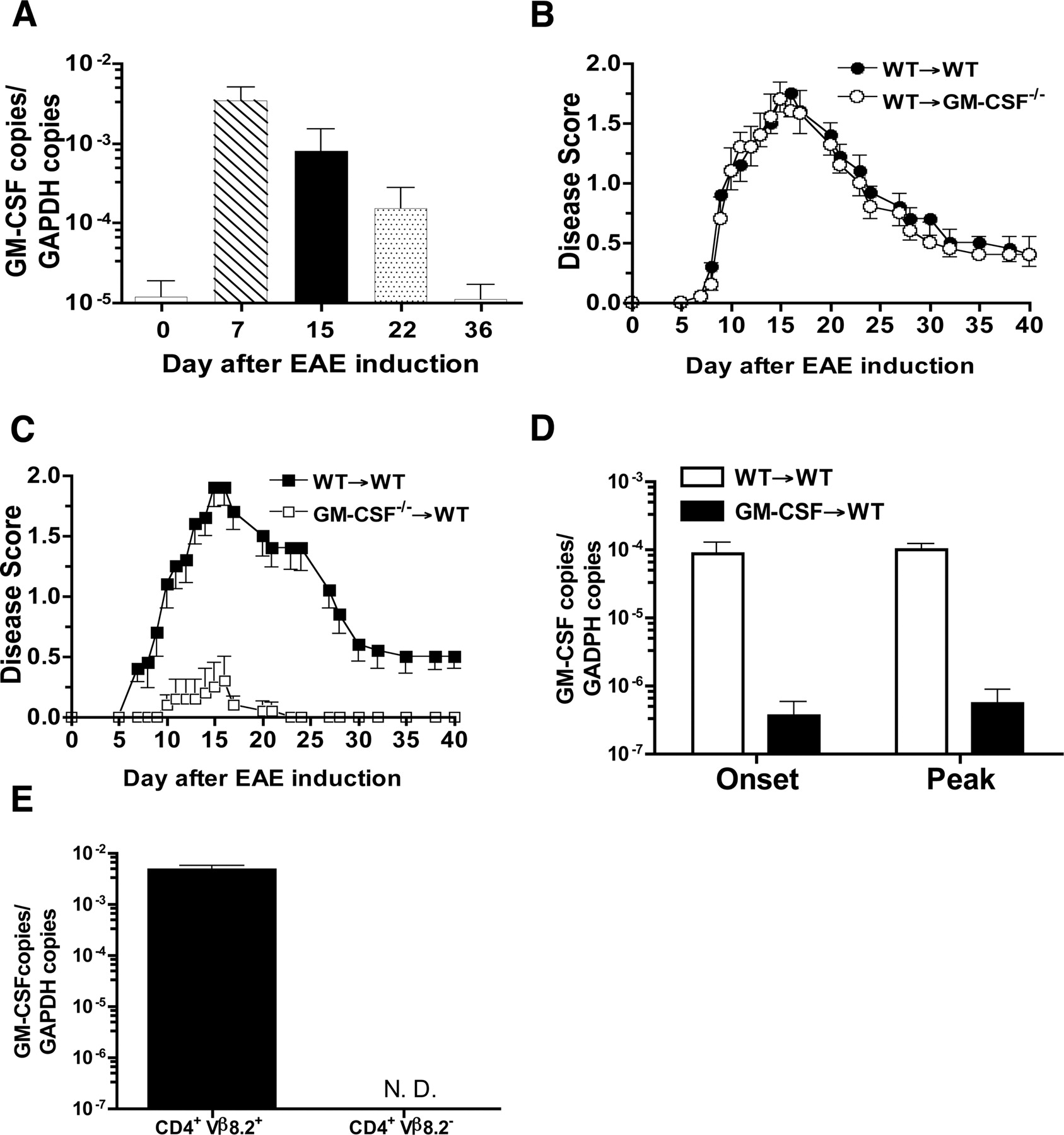 GM-CSF Production by Autoreactive T Cells Is Required for