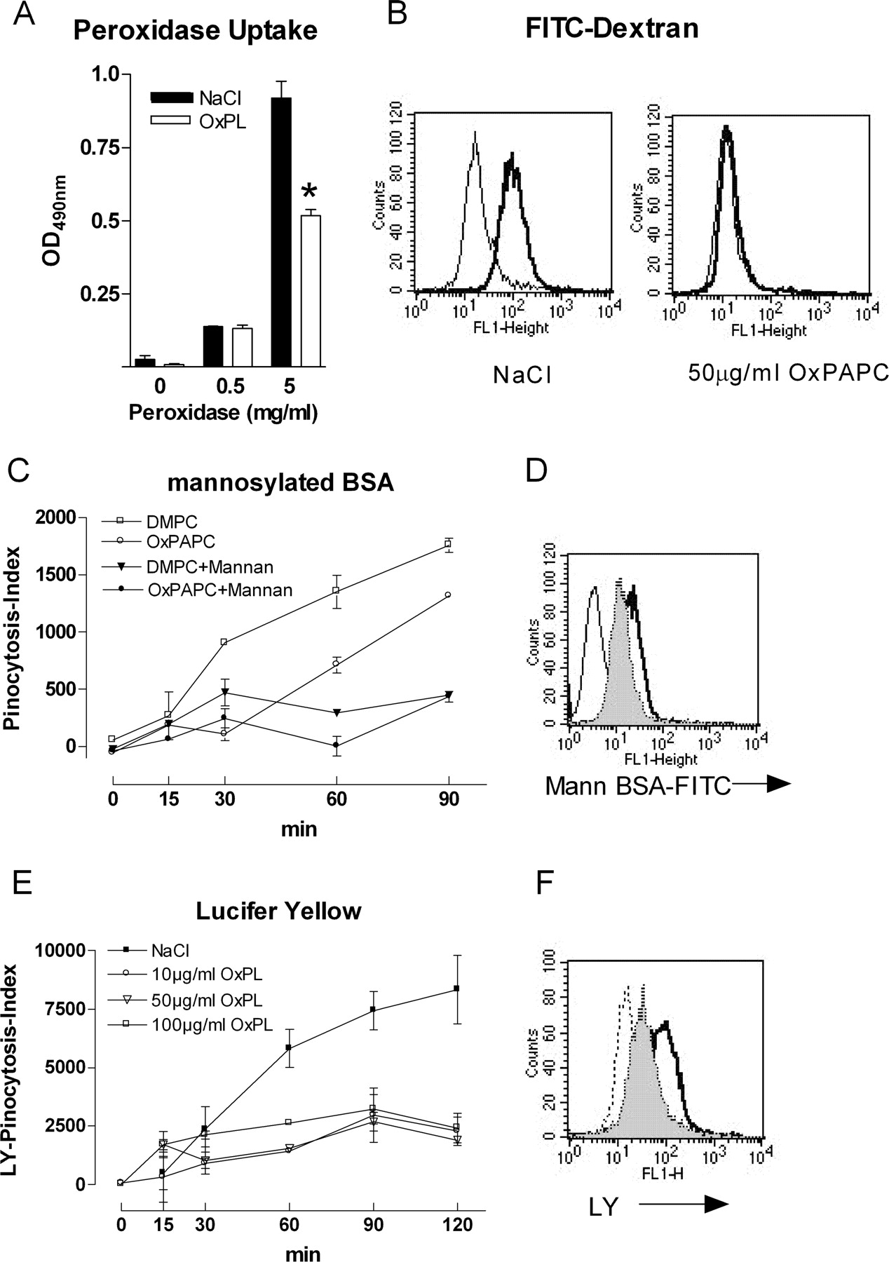 Oxidized phospholipids inhibit phagocytosis and impair outcome in download figure pooptronica Image collections