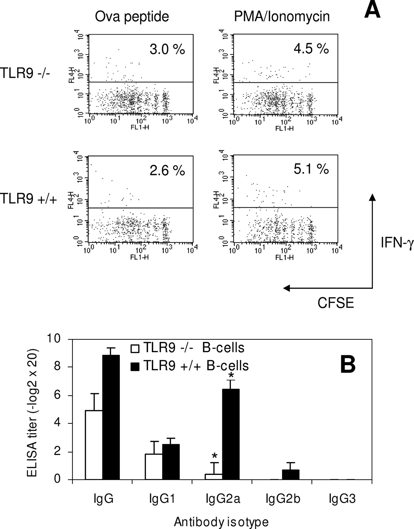 TLR9 Signaling In B Cells Determines Class Switch Re Bination To