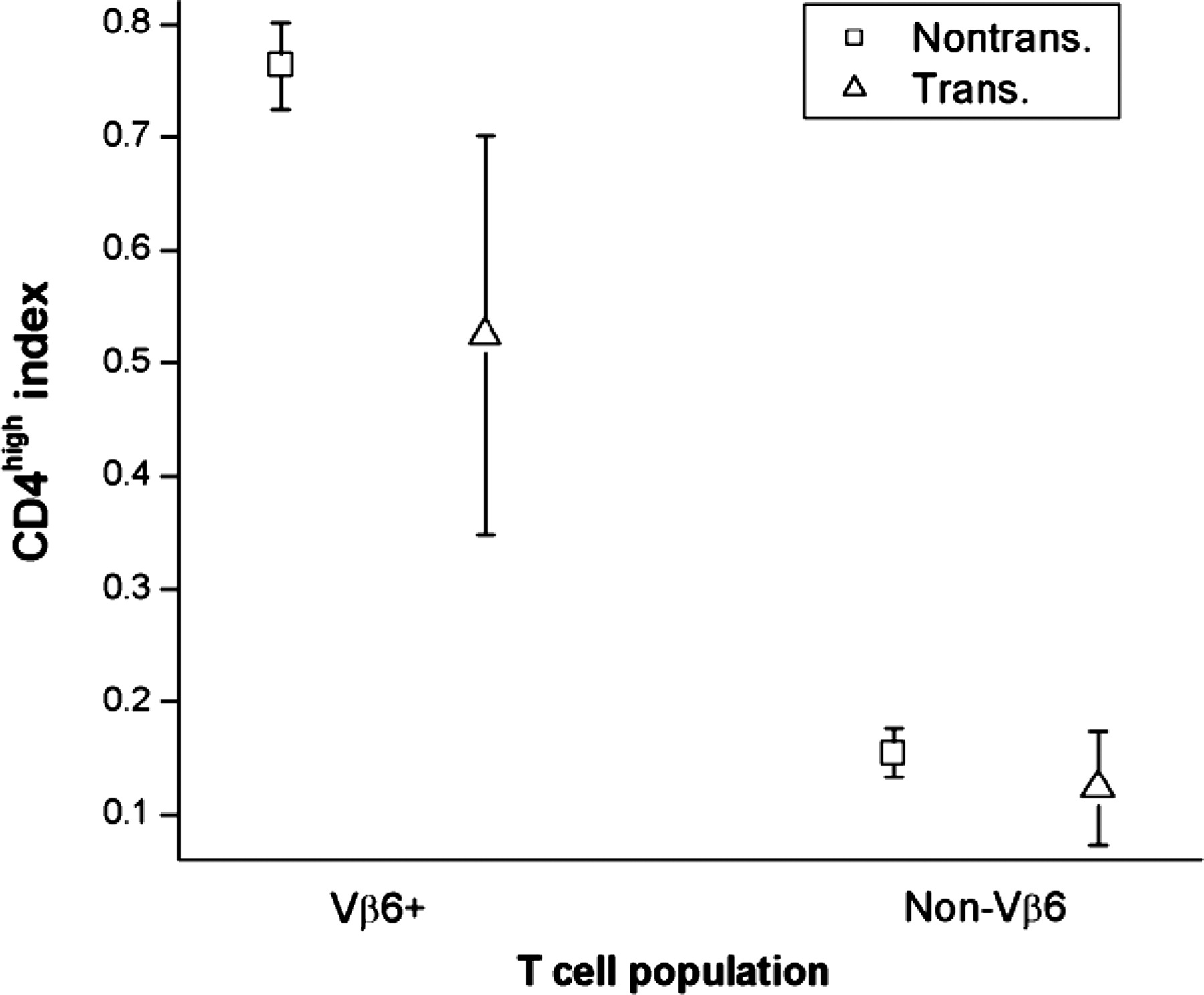 Discrete t cell populations with specificity for a neo self download figure pooptronica