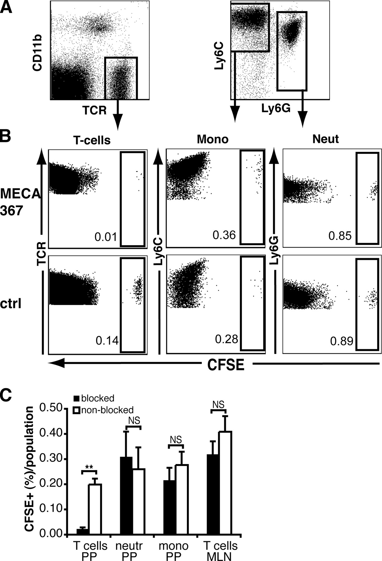 Monocyte Recruitment Activation And Function In The Gut Associated Free Download Inf4 Wiring Diagram Figure