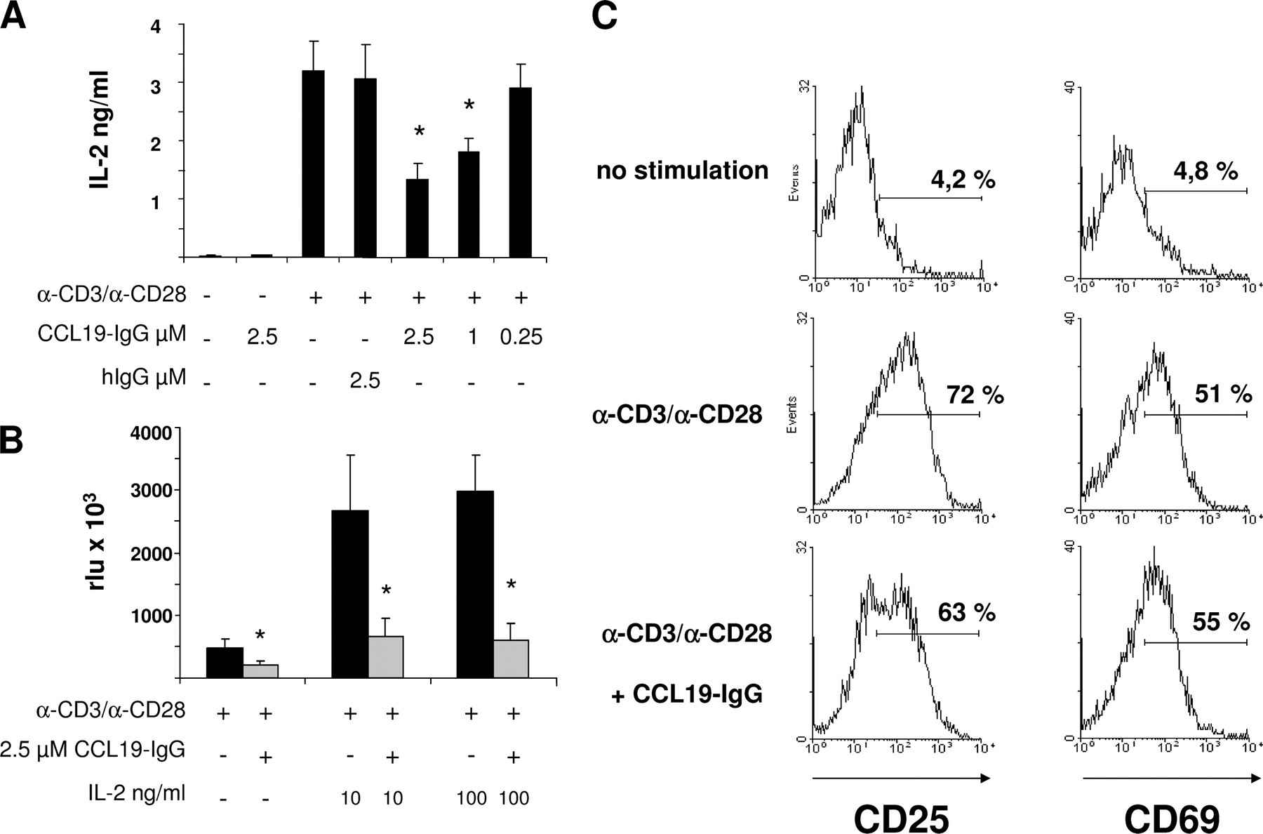 ccr7 signaling inhibits t cell proliferation