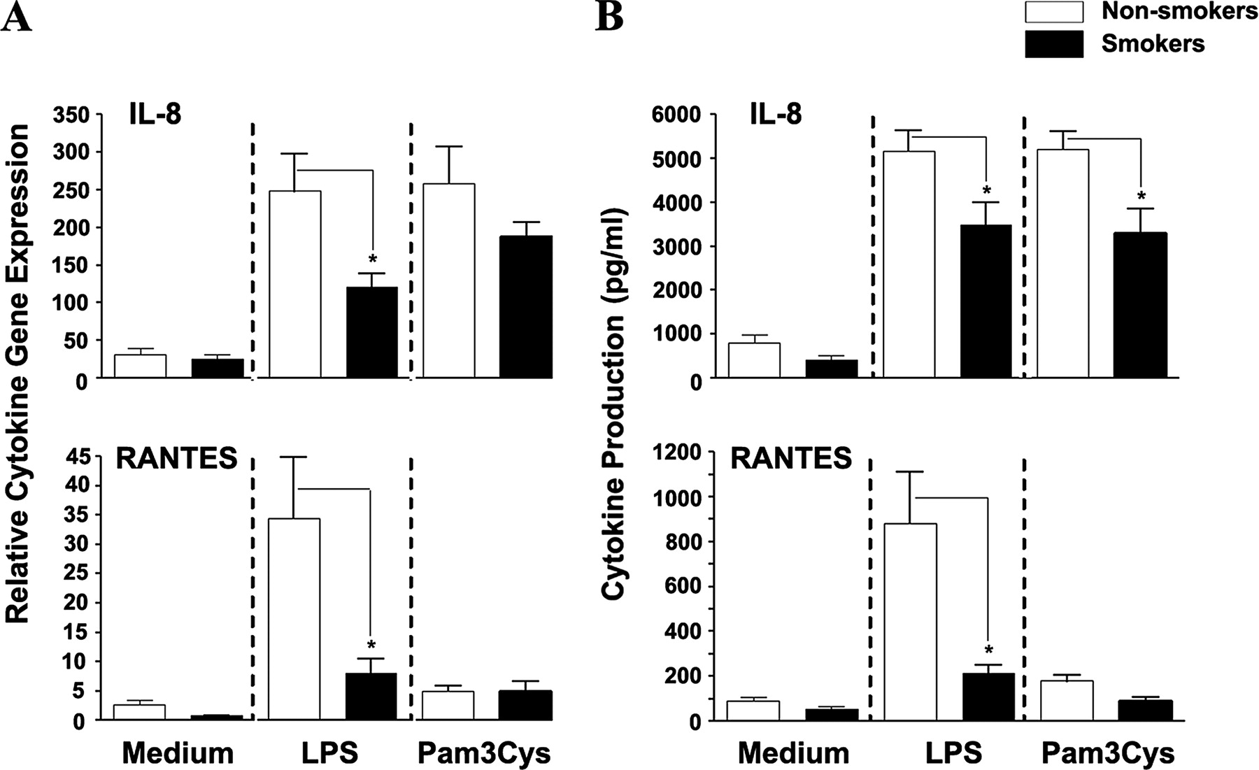 Tobacco Smoking Inhibits Expression of Proinflammatory